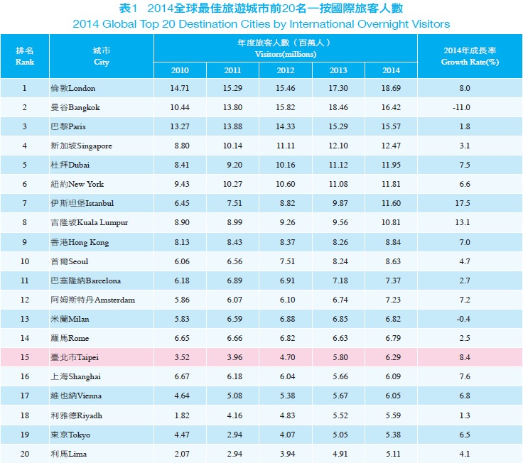 資料來源:MasterCard 2014 Global Destination Cities Index,2014年7月。