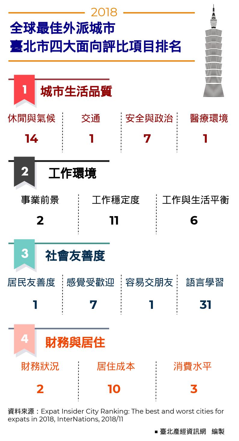 全球最佳外派城市─臺北市四大面向評比項目排名