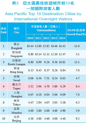 資料來源: MasterCard 2014 Global Destination Cities Index, 2014年7月。