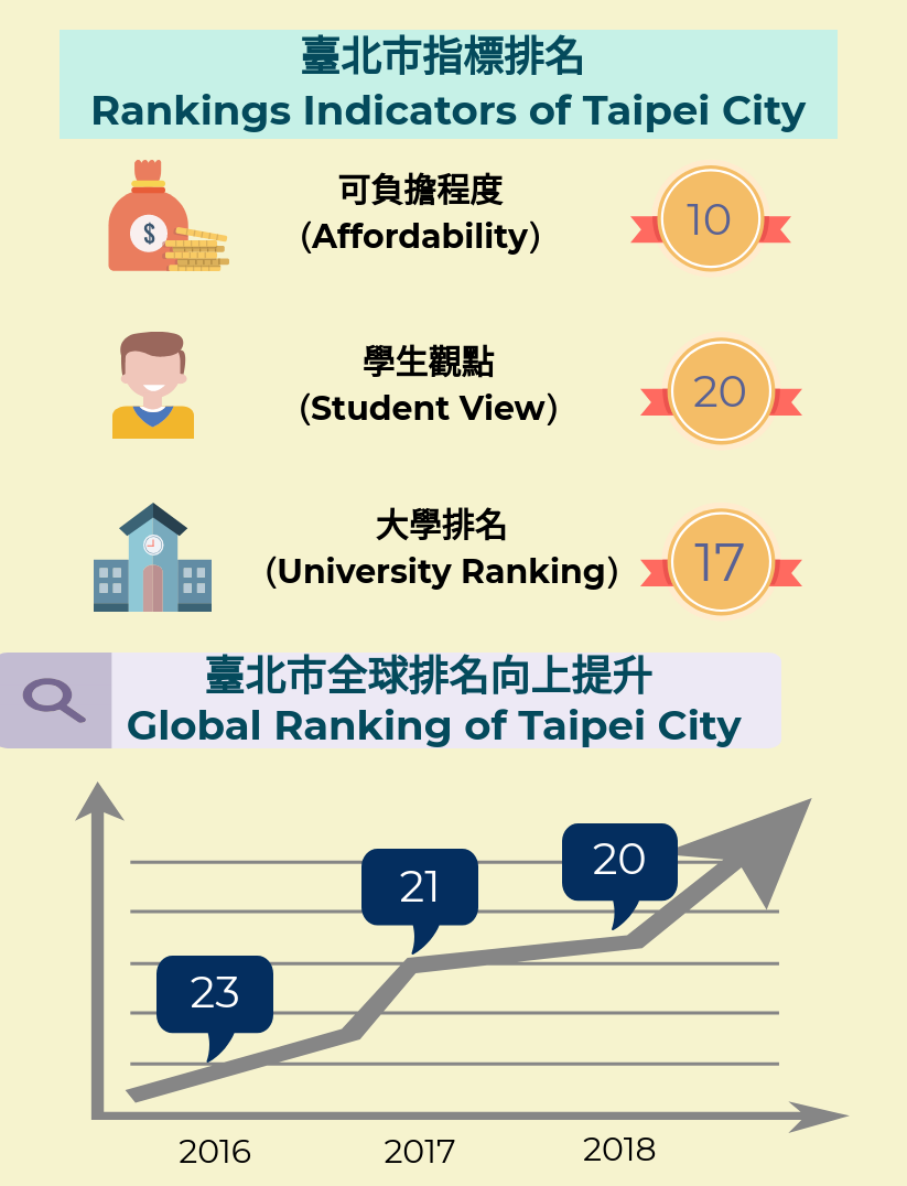 2018全球最佳大學城市-臺北市表現 QS Best Student Cities 2018 - Performance of Taipei City/資料來源:QS Best Student Cities 2018, 2018年5月。