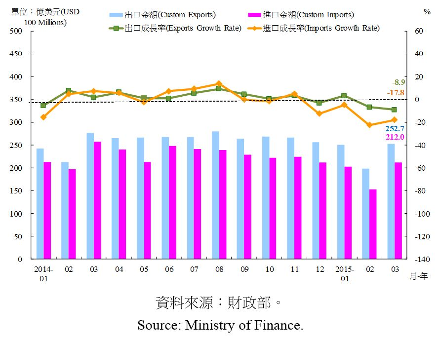 圖4:臺灣海關進出口金額及成長率 Custom Export Value, Custom Imports Value and Growth Rate