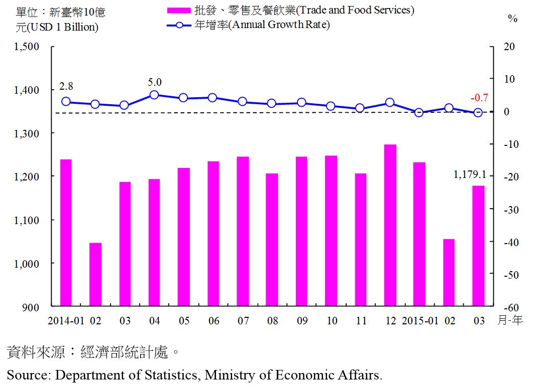 圖5:商業營業額金額及成長率 Value and Annual Change Rate of Commerce Sales