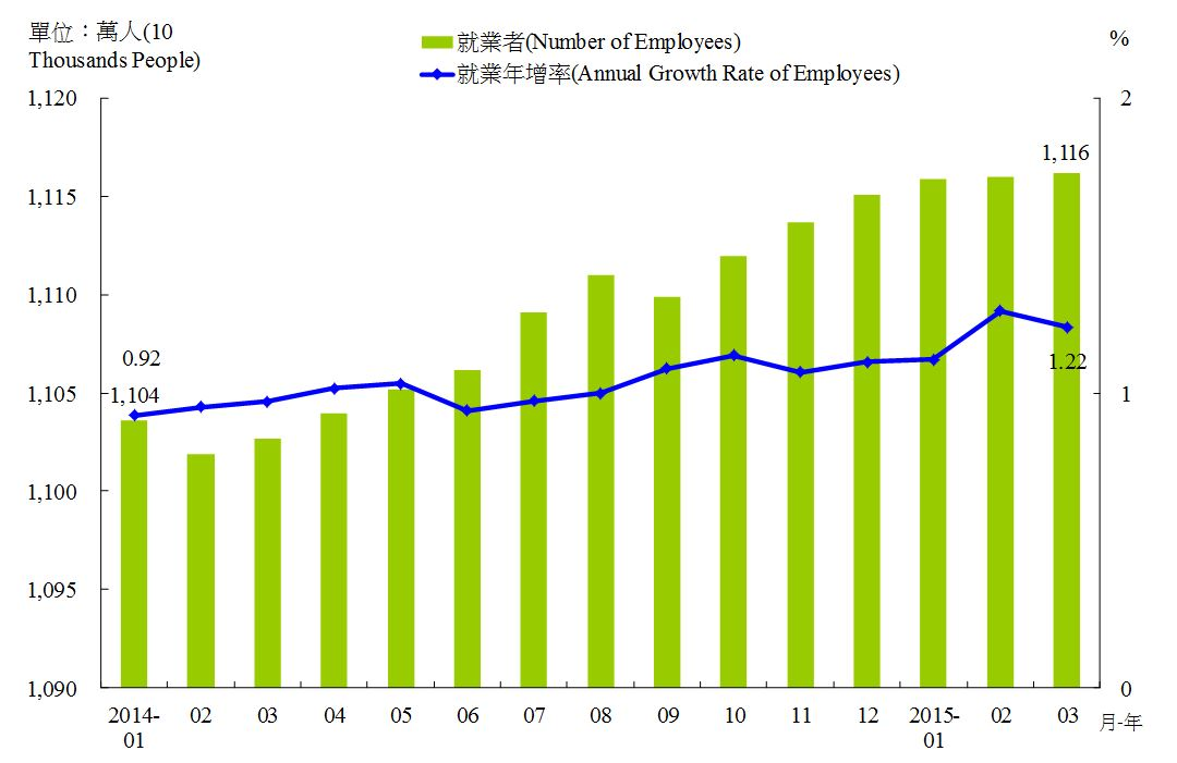 圖6-1:就業及就業年增率 Employment and Annual Growth Rate