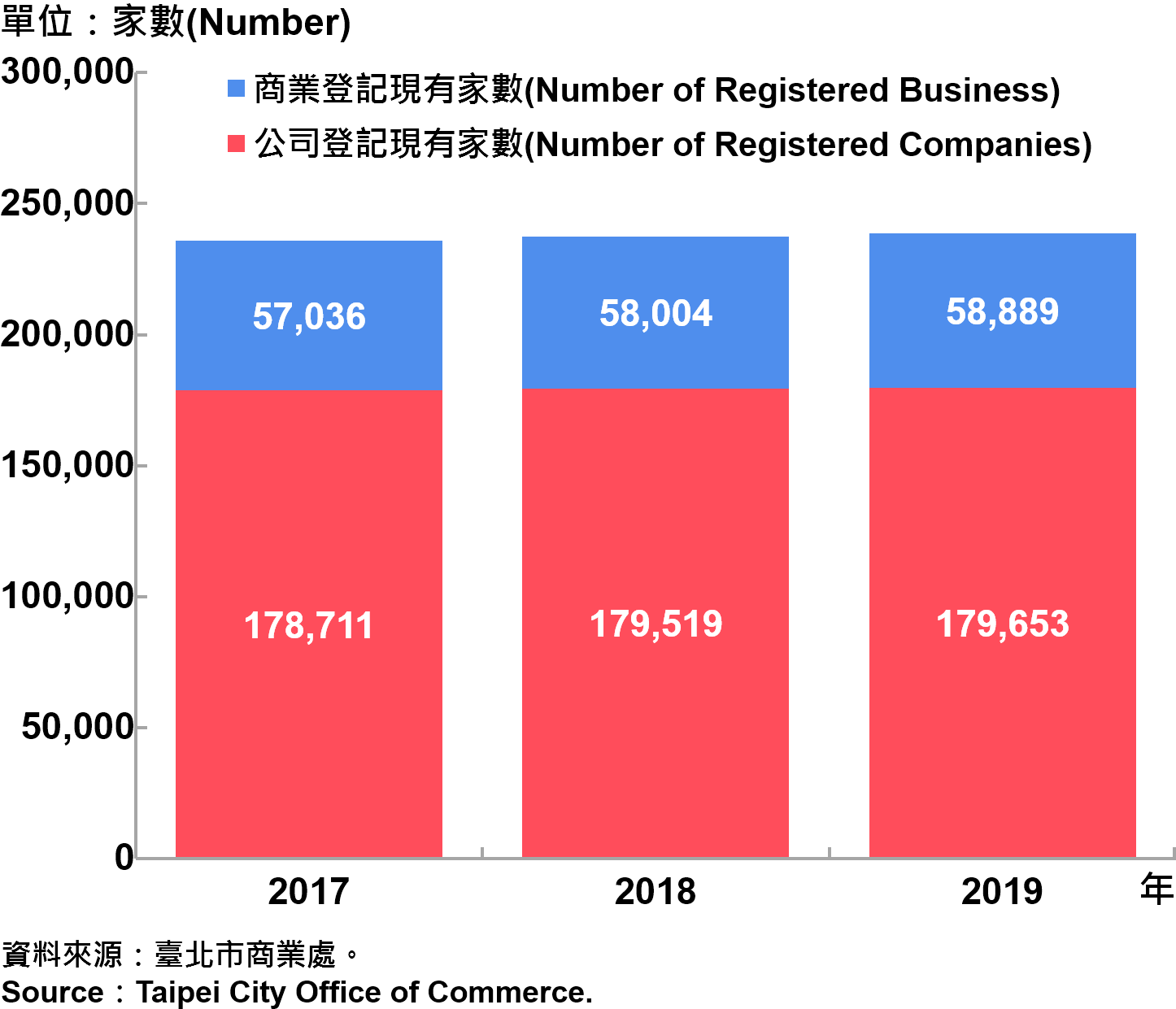 臺北市工商登記家數—2019 Industry & Business Registration in Taipei—2019