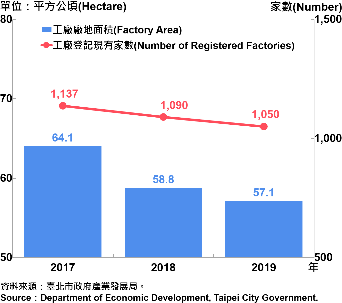 臺北市工廠登記家數及廠地面積—2019 Factory Registration and Factory Area in Taipei City—2019