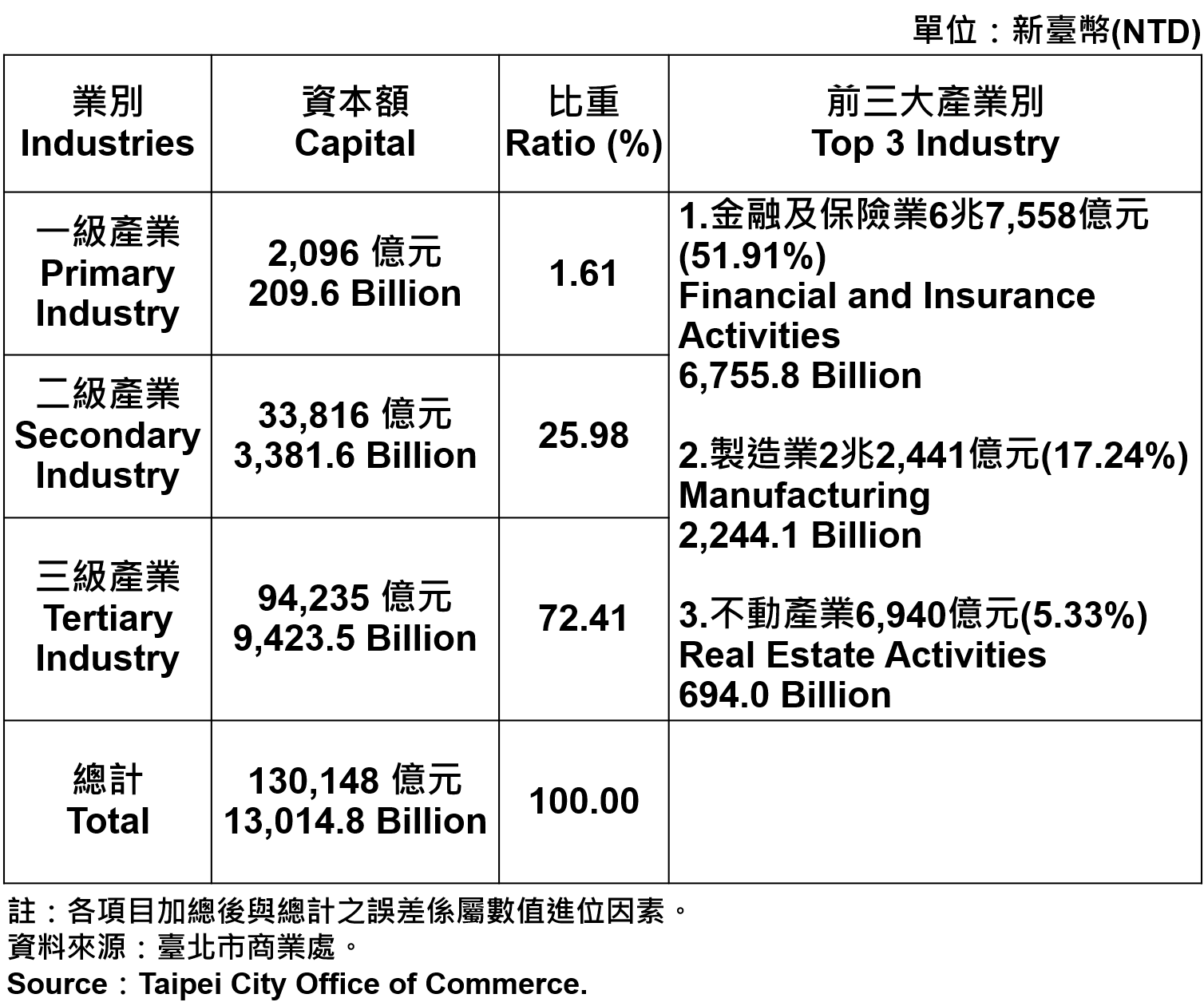 臺北市登記之公司資本額—2019 Total Capital of Companies and Firms Registered in Taipei City—2019