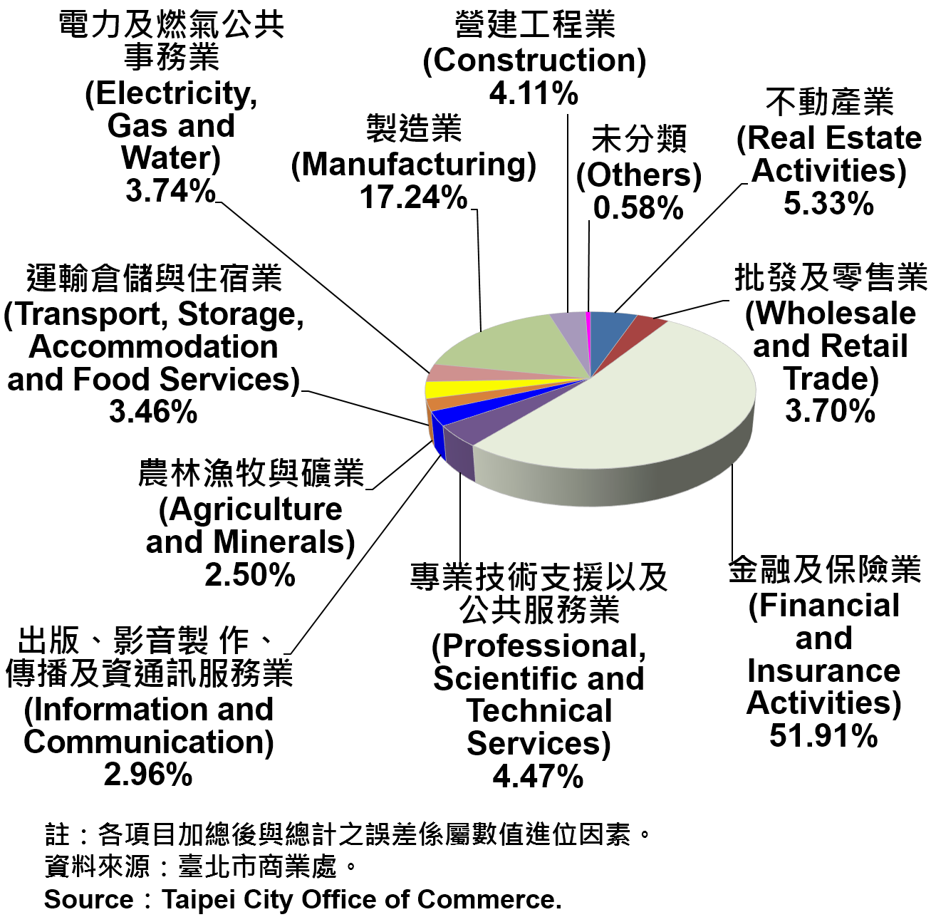 臺北市公司登記資本額產業別比重—2019 Ratios of Capital for the Companies and Firms Registered in Taipei City by Industry—2019