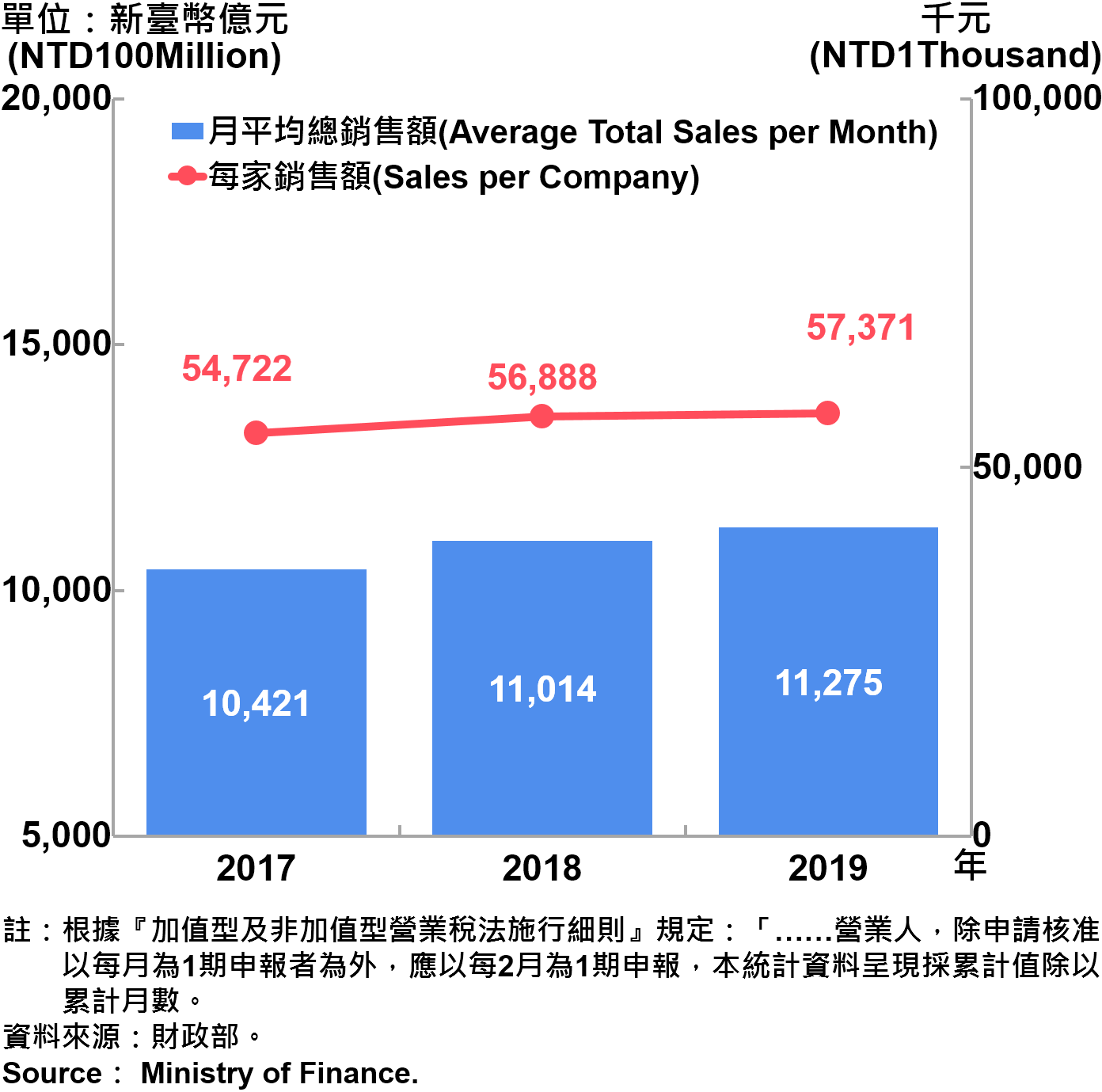臺北市公司行號銷售額—2019 Sales of Companies and Firms in Taipei City—2019