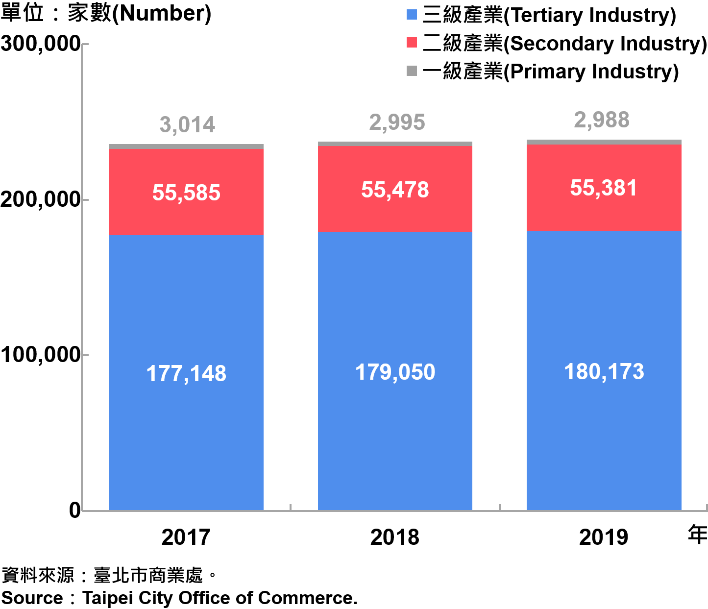 臺北市一二三級產業登記家數—2019 Number of Primary , Secondary and Tertiary Industry in Taipei City—2019
