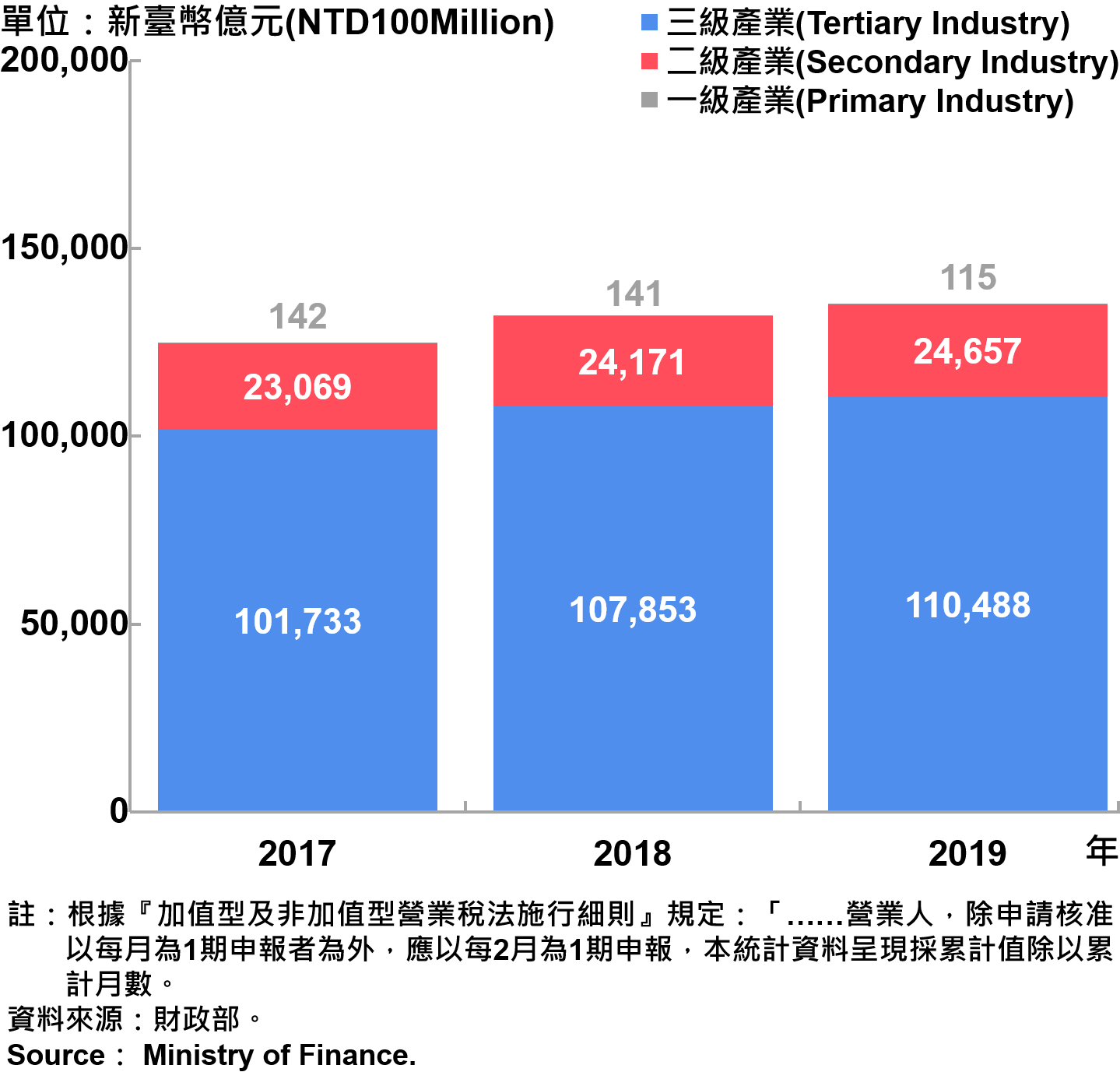 臺北市一二三級產業銷售額—2019 Sales of Primary , Secondary and Tertiary Industry in Taipei City—2019
