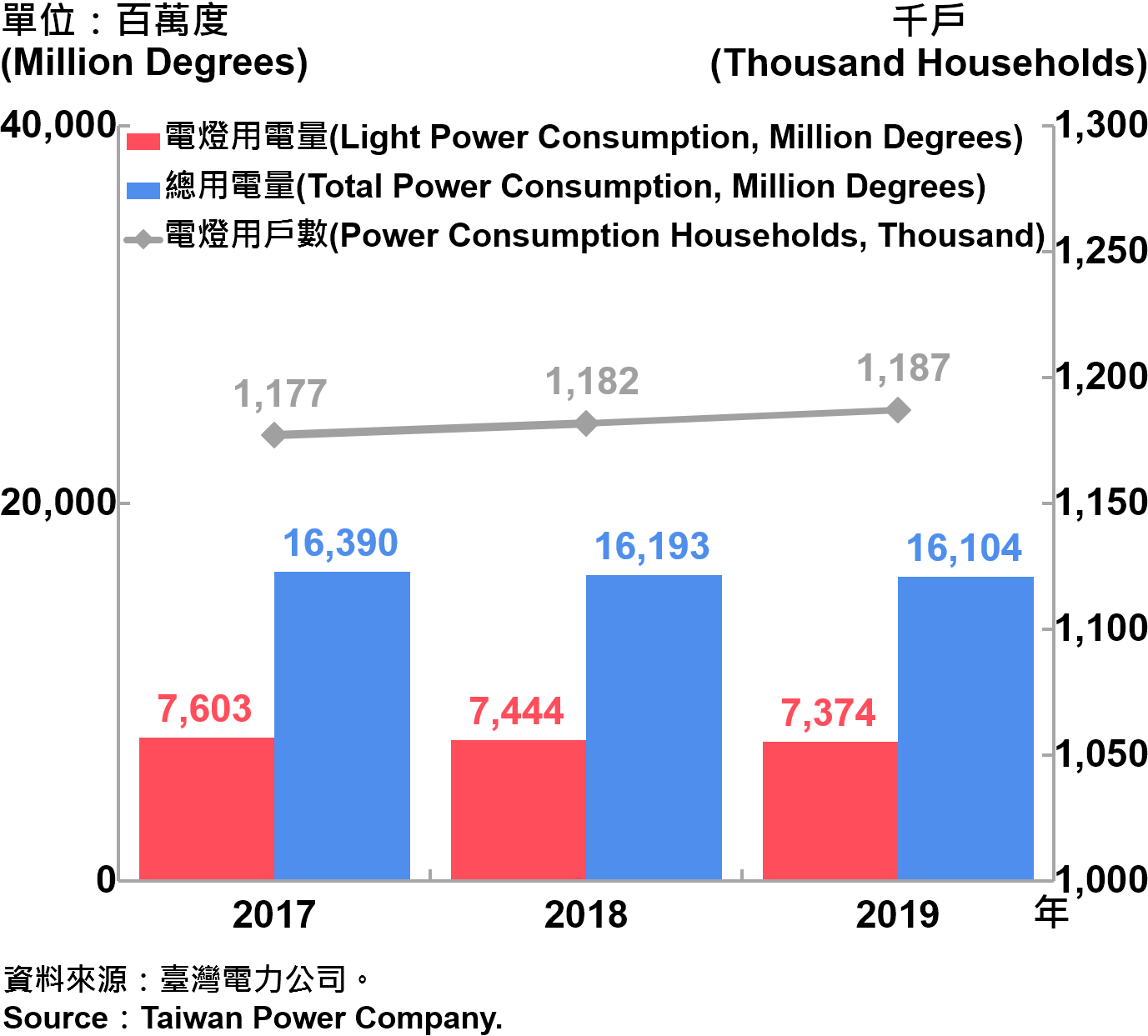 臺北市電力總用電量—2019 Total Power Consumption in Taipei City—2019