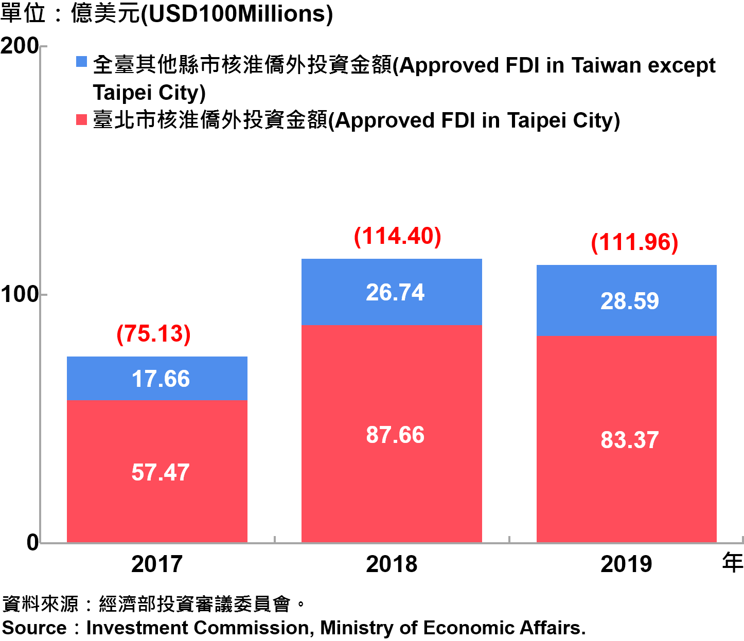 臺北市與全國僑外投資金額—2019 Foreign Direct Investment(FDI)in Taipei City and Taiwan—2019