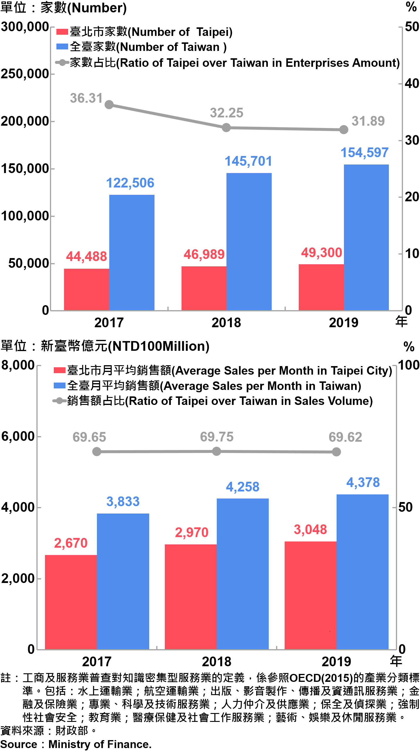 臺北市知識密集型服務業之家數及銷售額—2019 Number and Sales of Knowledge Intensive Service Industry in Taipei City—2019
