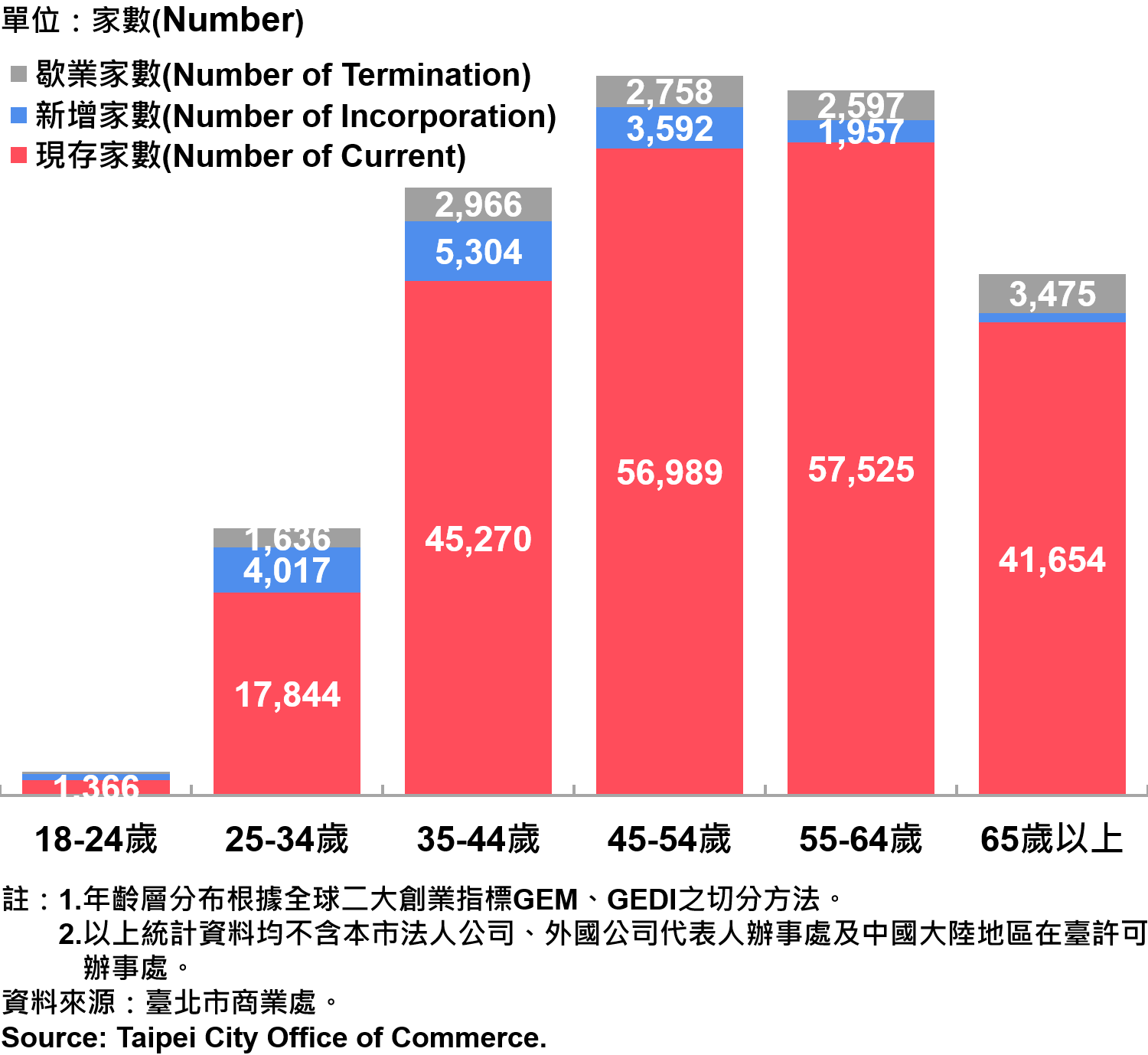 臺北市公司行號負責人年齡分布情形—2019 Responsible Person of Newly Registered Companies In Taipei by Age—2019