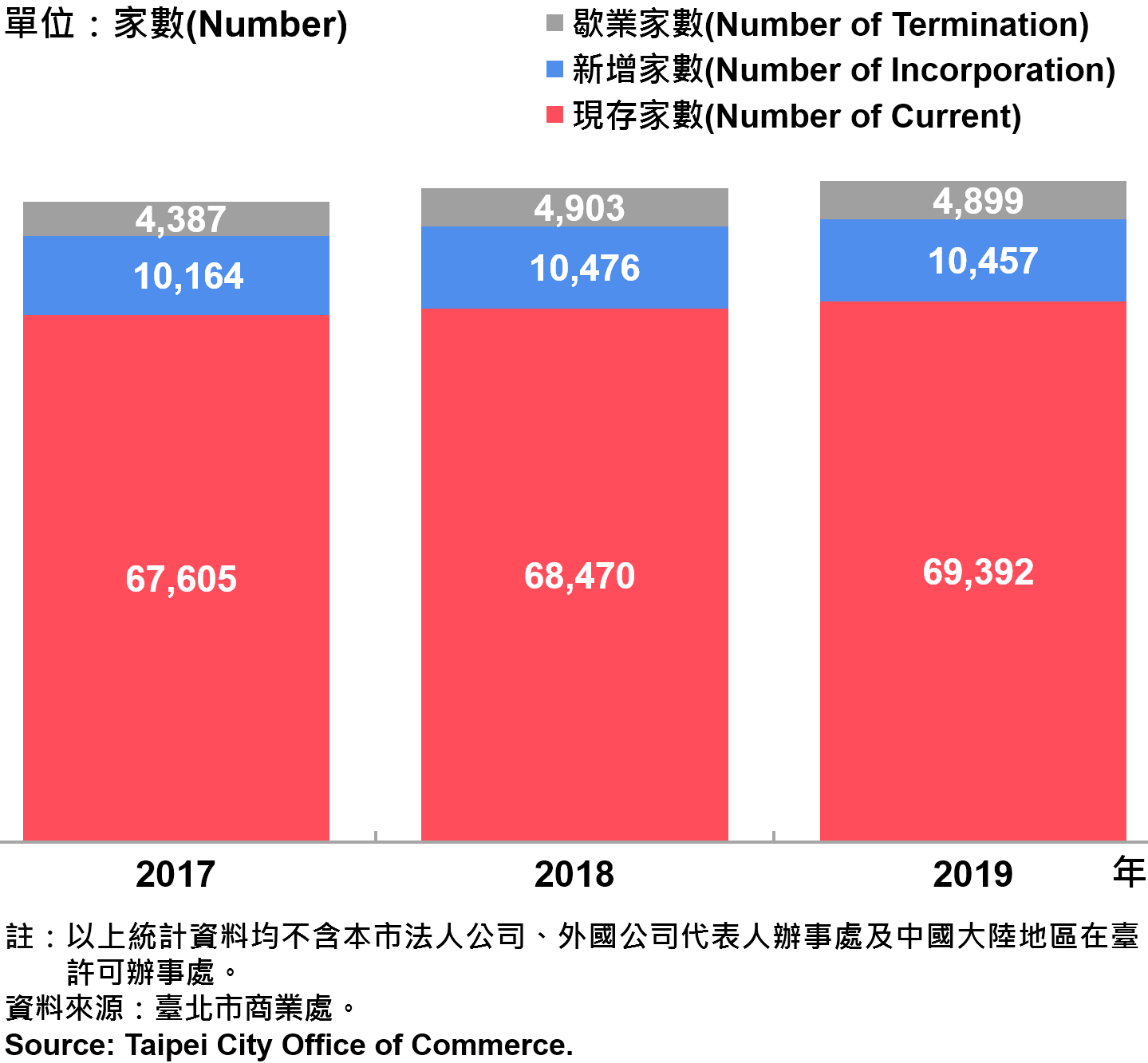 臺北市公司行號之青創負責人分布情形—2019 Responsible Person of Newly Registered Companies In Taipei City —2019