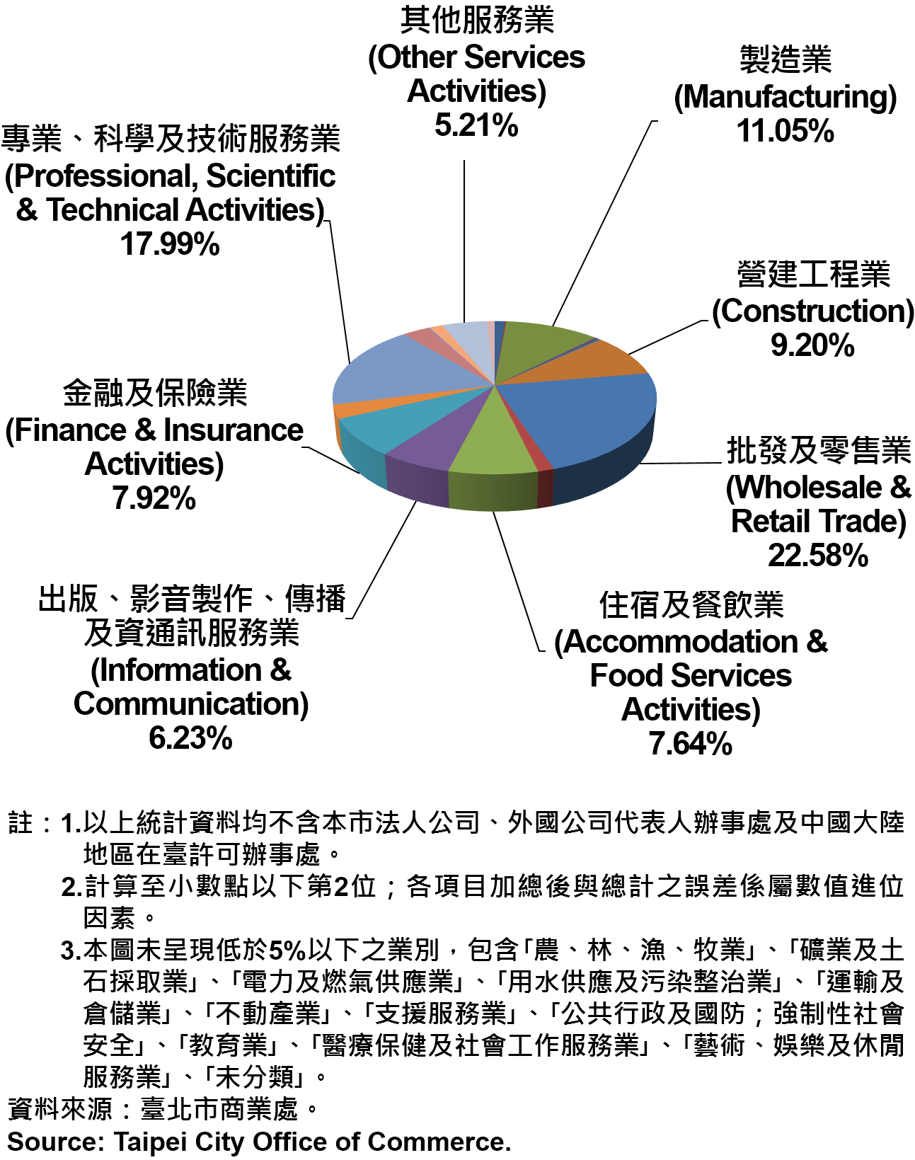 臺北市新創公司行號之業別分布情形—依現存家數—2019 Newly Registered Companies in Taipei City by Industry- Number of Current—2019