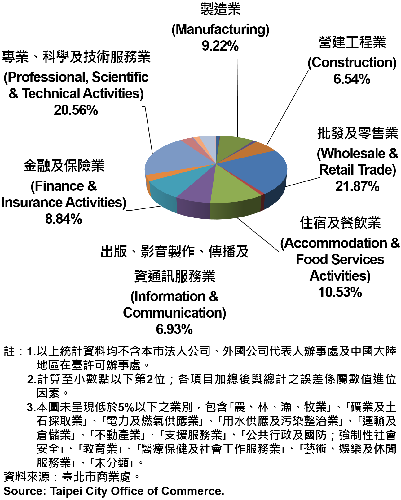 臺北市新創公司行號之業別分布情形—依新增家數—2019 Newly Registered Companies in Taipei City by Industry- Number of Incorporation—2019