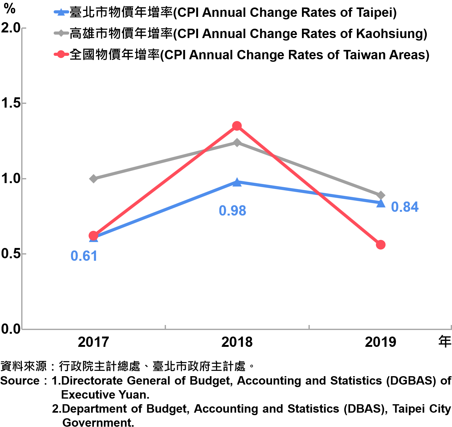 臺北市消費者物價指數(CPI)年增率—2019 Annual Growth Rate of CPI in Taipei City—2019