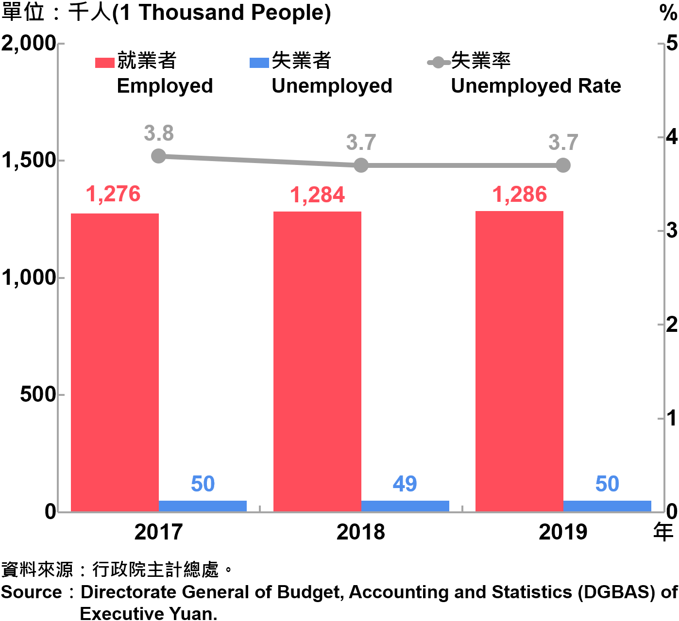 臺北市勞動力人數統計—2019 Labor Force Statistics in Taipei City—2019