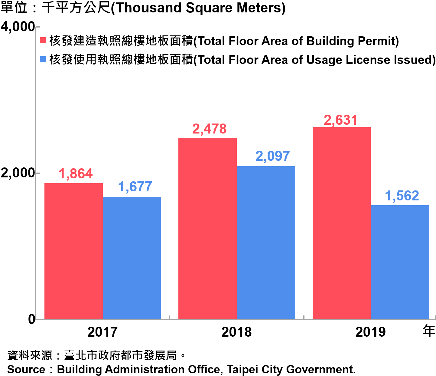 臺北市核發建築物執照與使用執照總樓地板面積—2019 Total Floor Area of Building Permit and Usage License Issued in Taipei City—2019