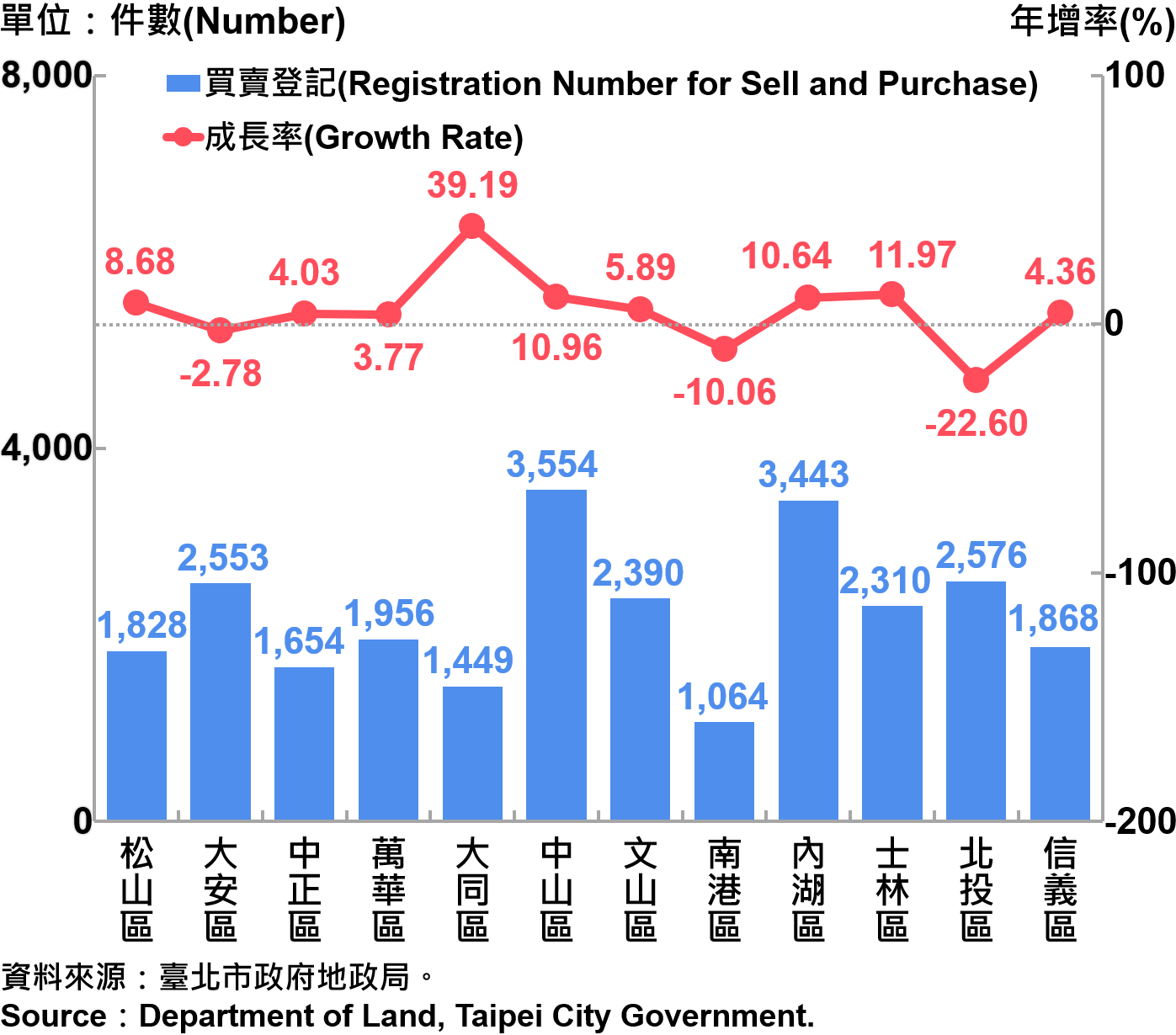 臺北市不動產買賣登記統計—依行政區分—2019 Statistics for Trade in Real Estate Registration by Distinct—2019