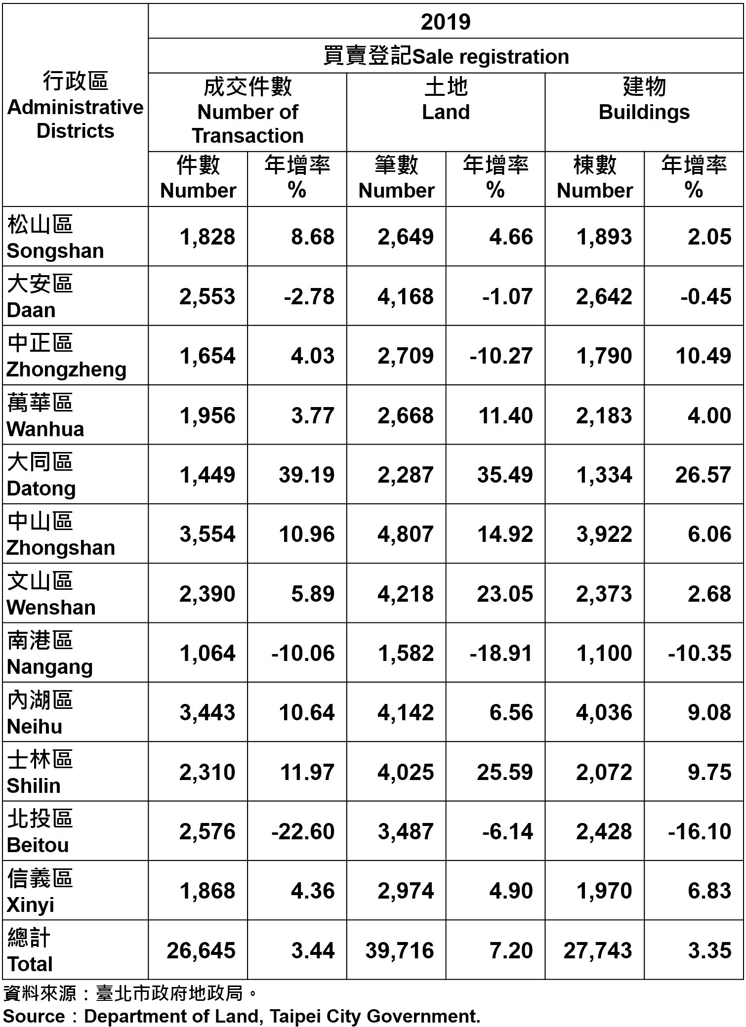 不動產買賣登記統計—依行政區分—2019 Statistics for Trade in Real Estate Registration by Distinct—2019