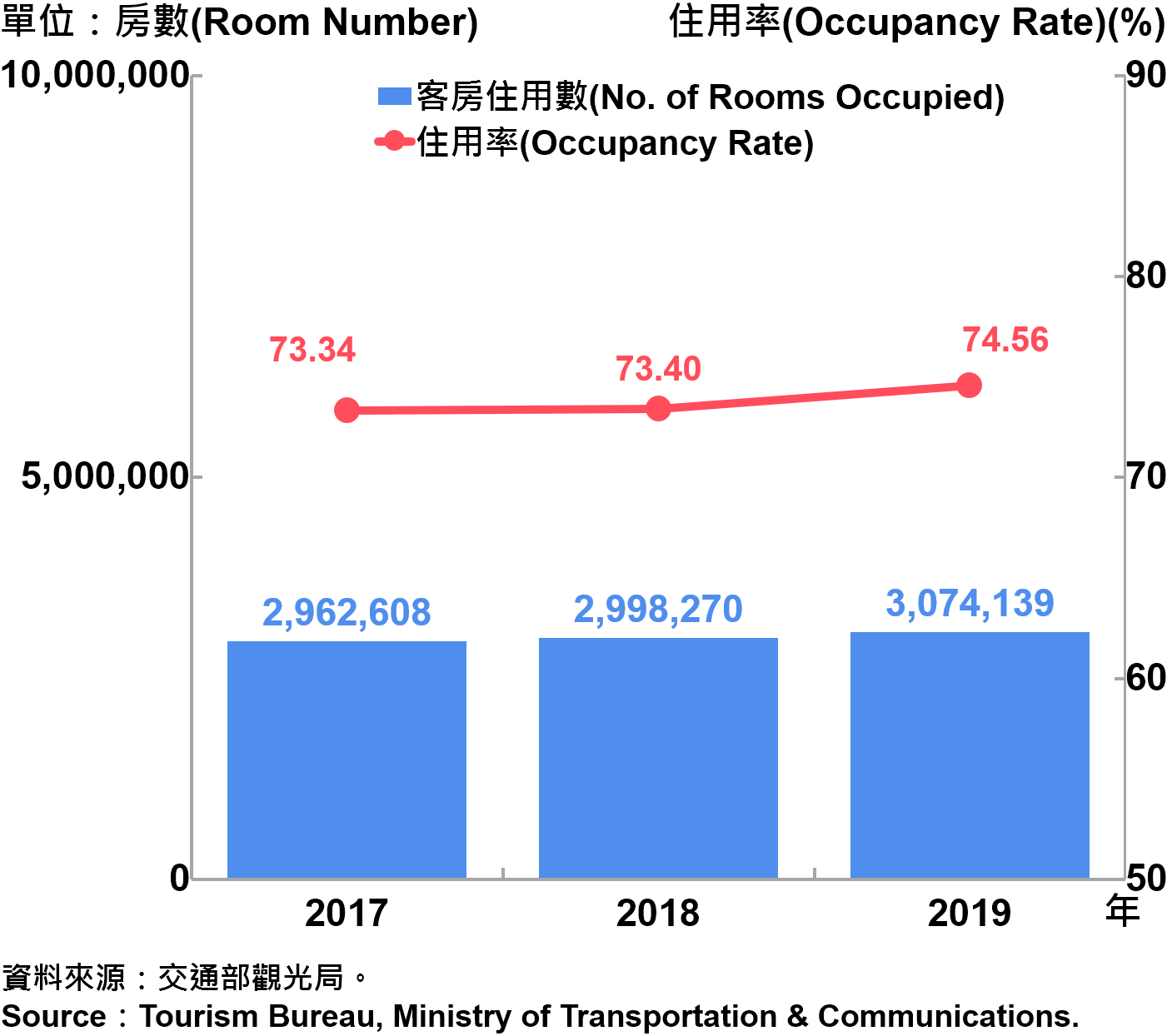 臺北市觀光旅館客房住用率統計—2019 Room Occupancy Rate of Tourist Hotel in Taipei City—2019