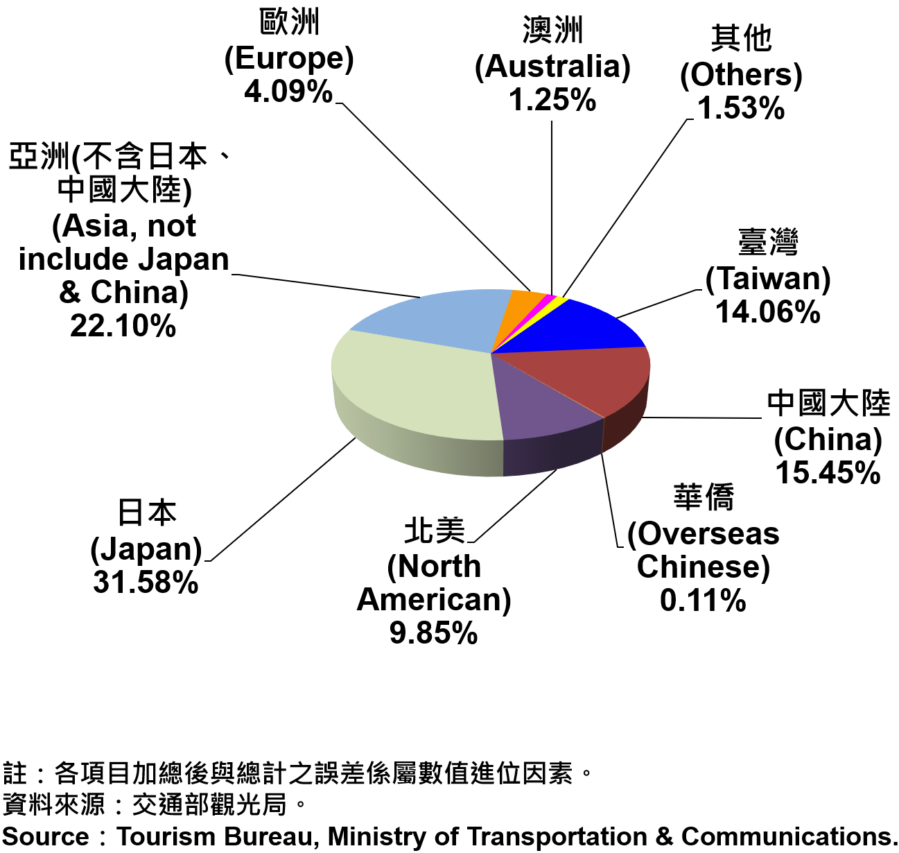 臺北市觀光旅館住客類別統計—2019 Nationalities of Tourist Hotel Residents in Taipei City—2019