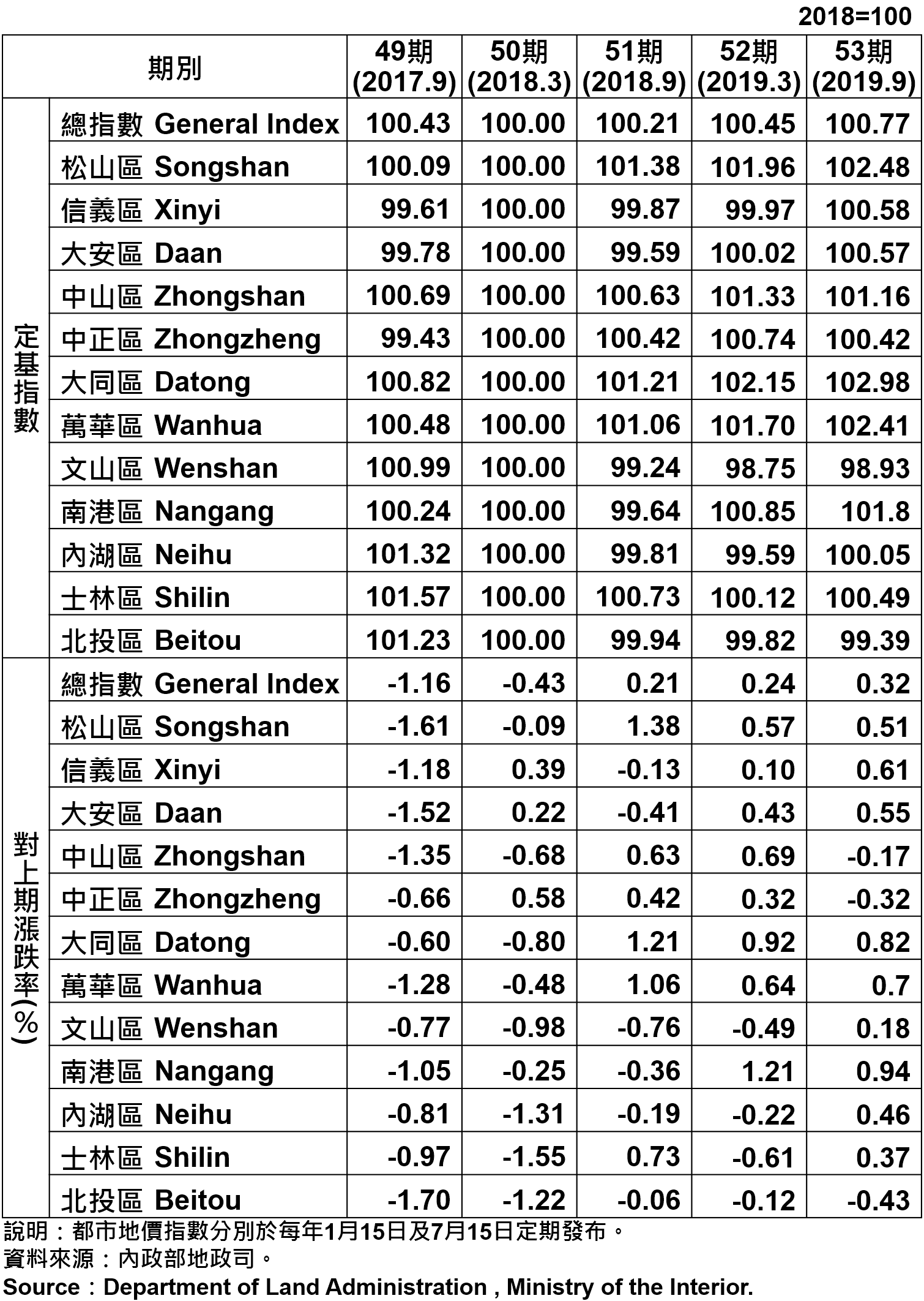 臺北市都市地價指數分區表—53期 Taipei's Urban Land Price Indexes by Districts—53th