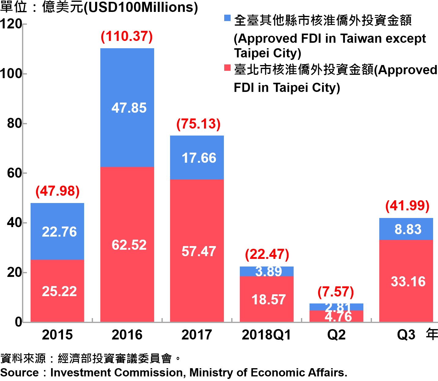 臺北市與全國僑外投資金額—2018Q3 Foreign Direct Investment (FDI) in Taipei City and Taiwan—2018Q3