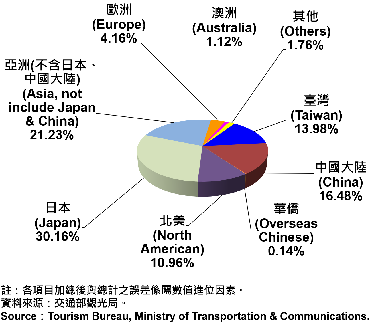臺北市觀光旅館住客類別統計—2018 Tourist Hotel Operations in Taipei City by types—2018