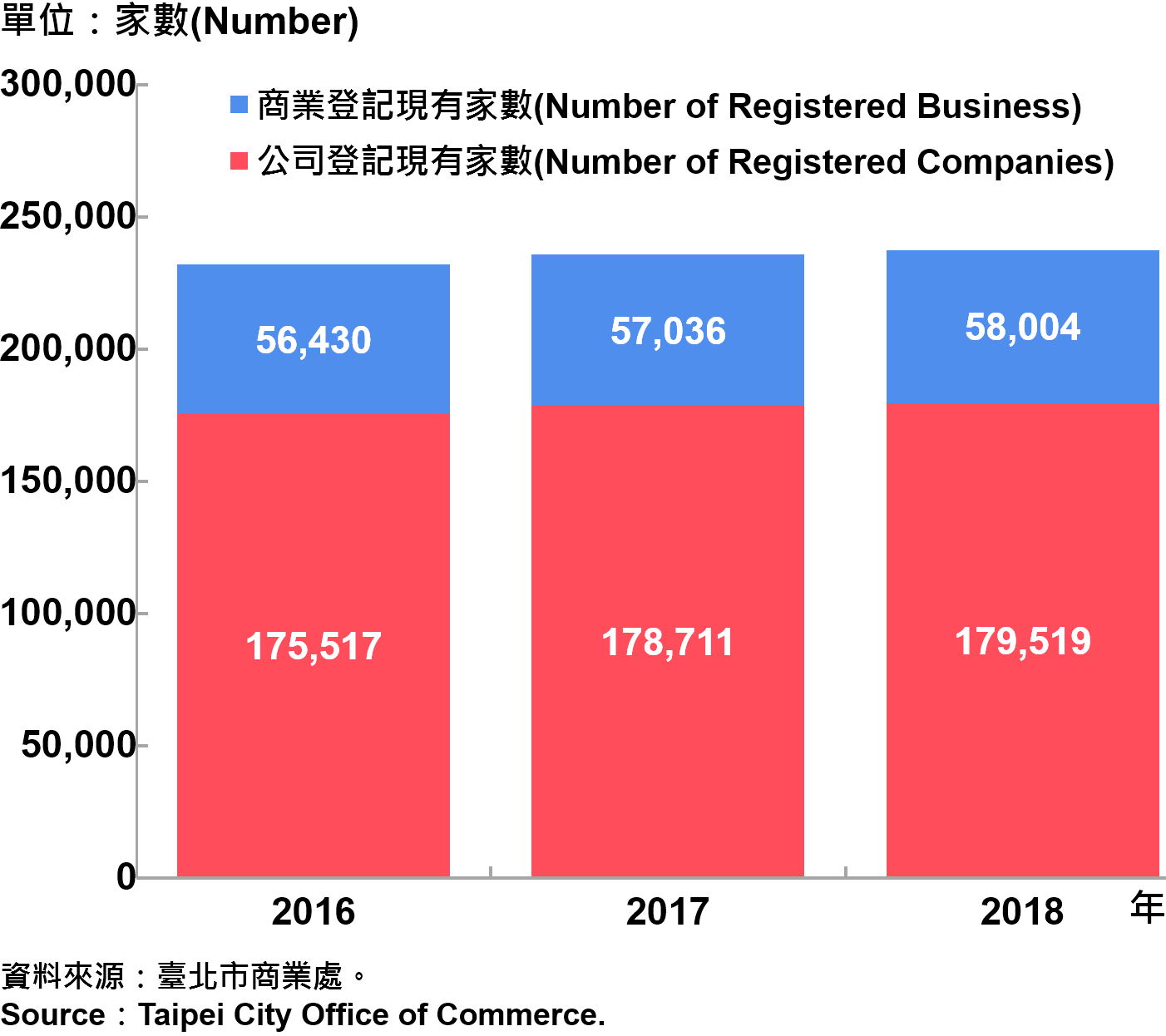臺北市工商登記—2018 Industry & Commerce Registration in Taipei—2018