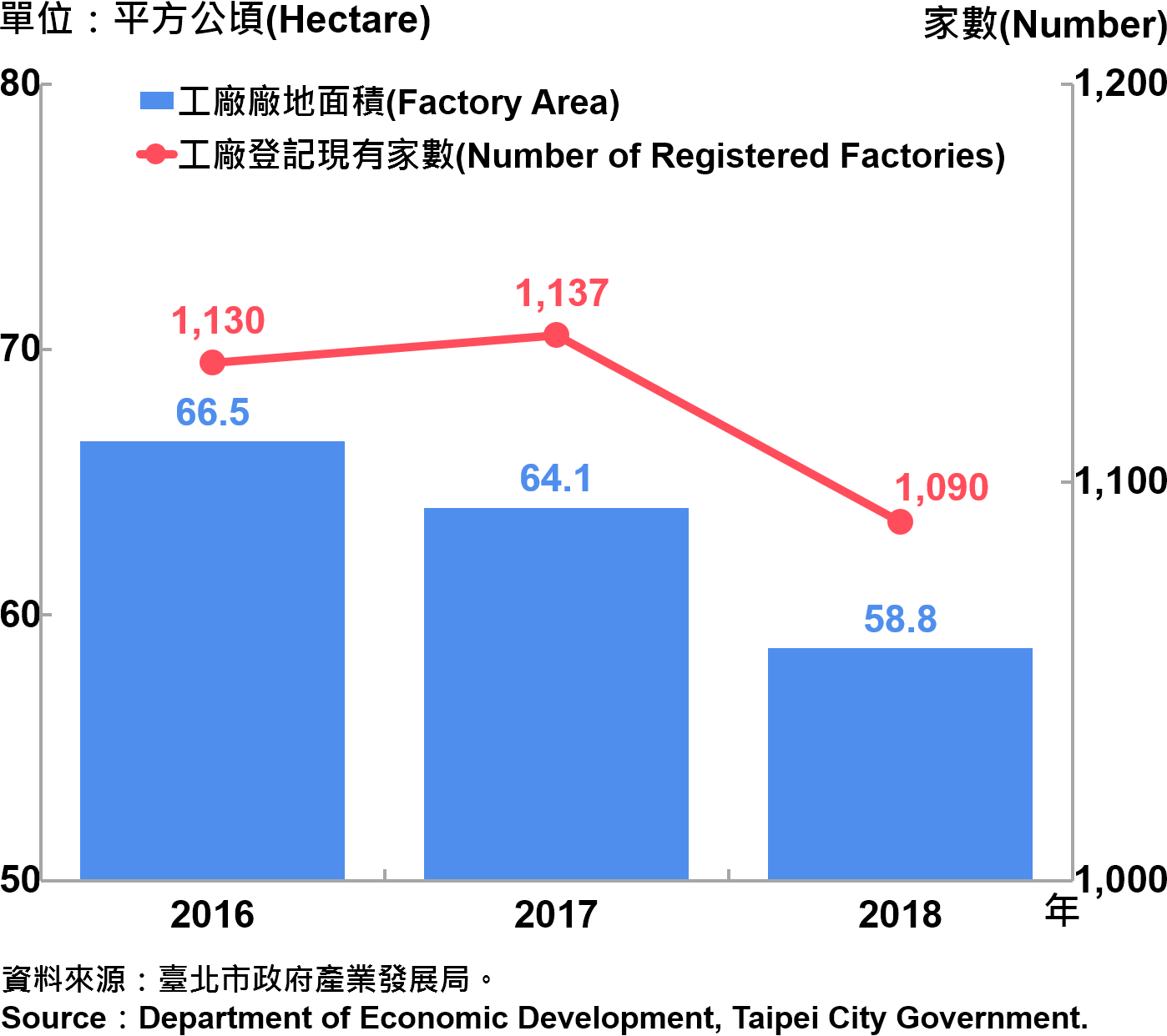 臺北市工廠登記家數及廠地面積—2018 Number of Factories Registered and Factory Lands in Taipei—2018