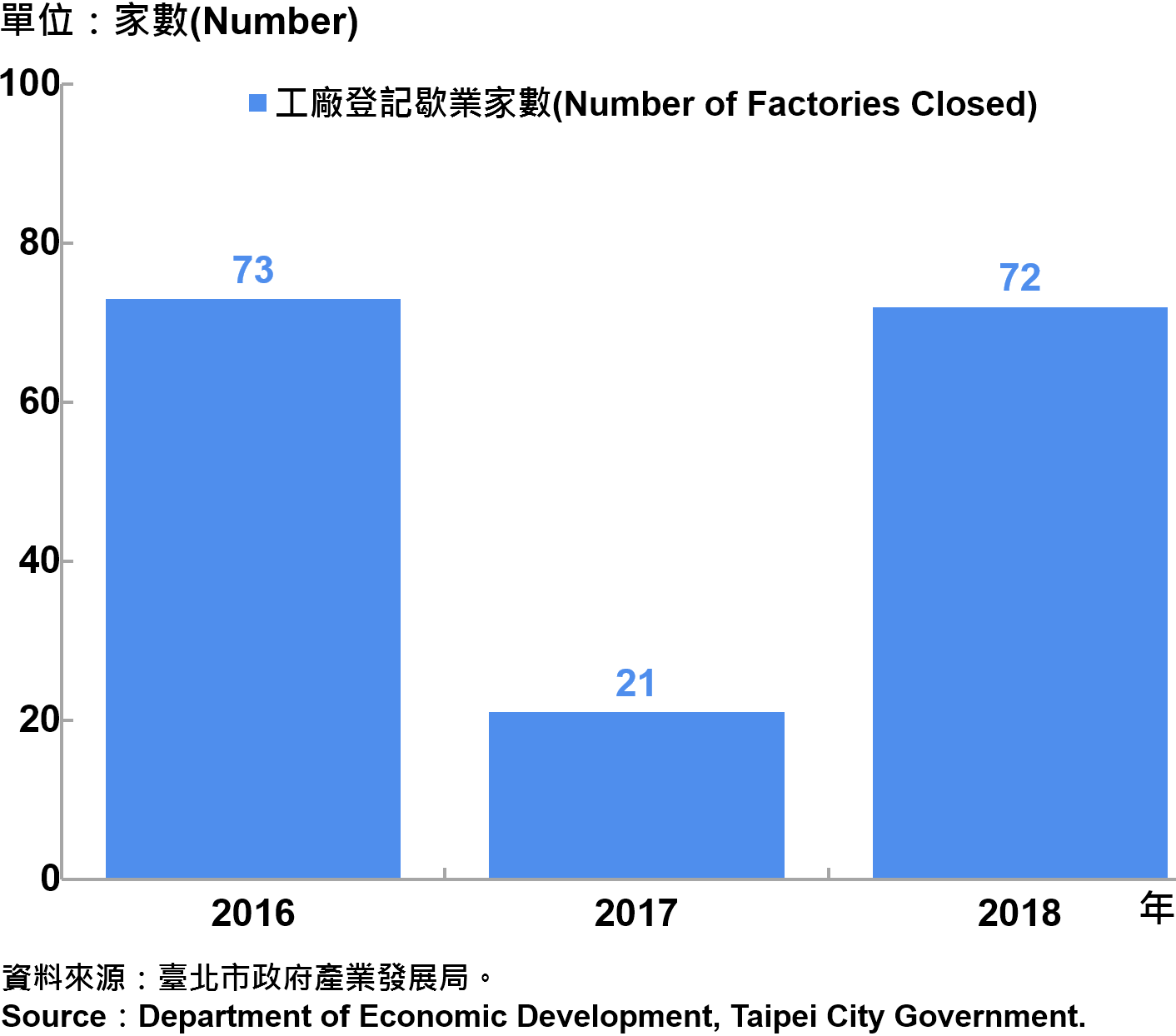 臺北市工廠歇業家數 —2018 Number of Factories Ending in Taipei—2018