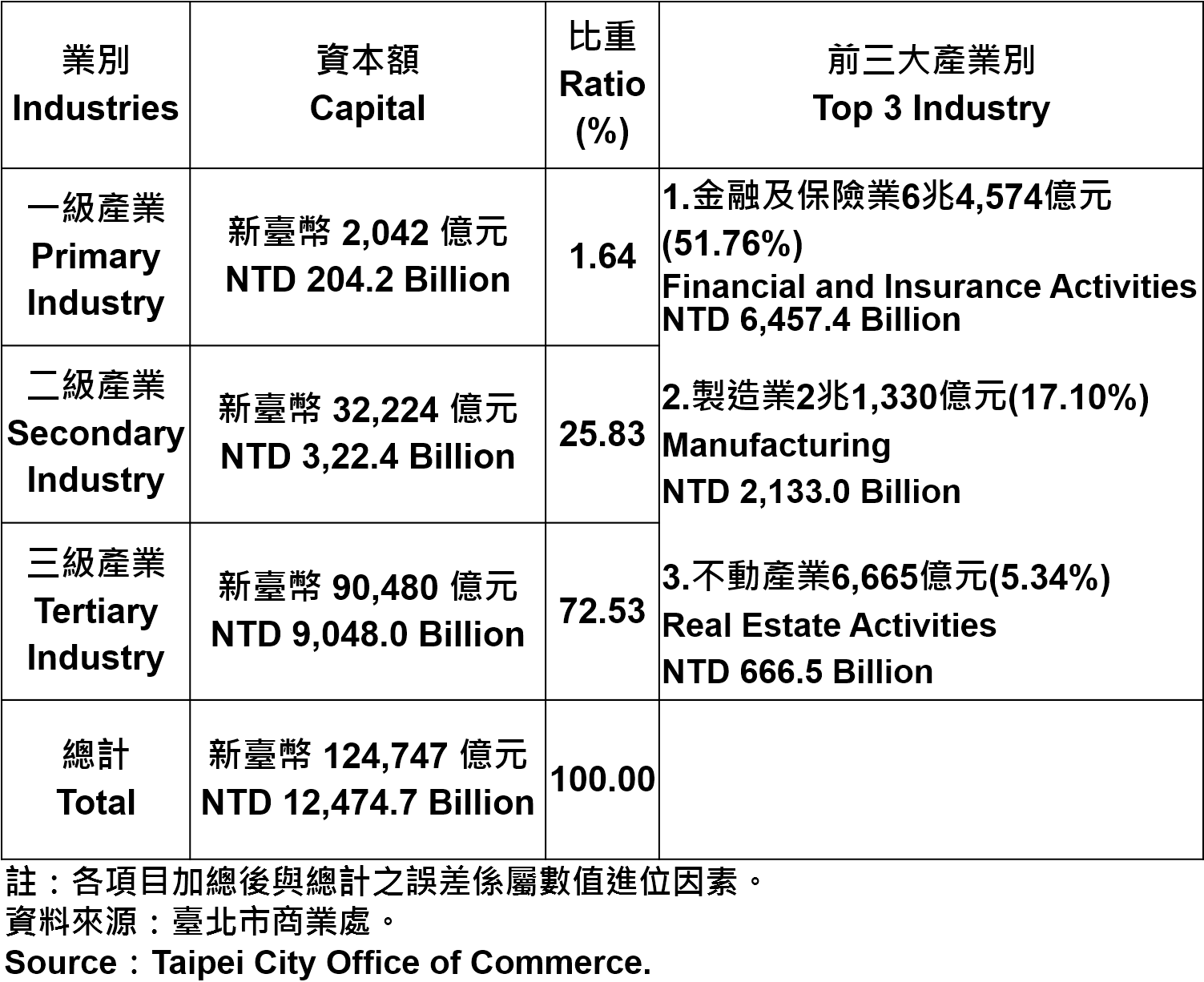 臺北市登記之公司資本總額—2018 Capital for the Companies and Firms Registered in Taipei City—2018