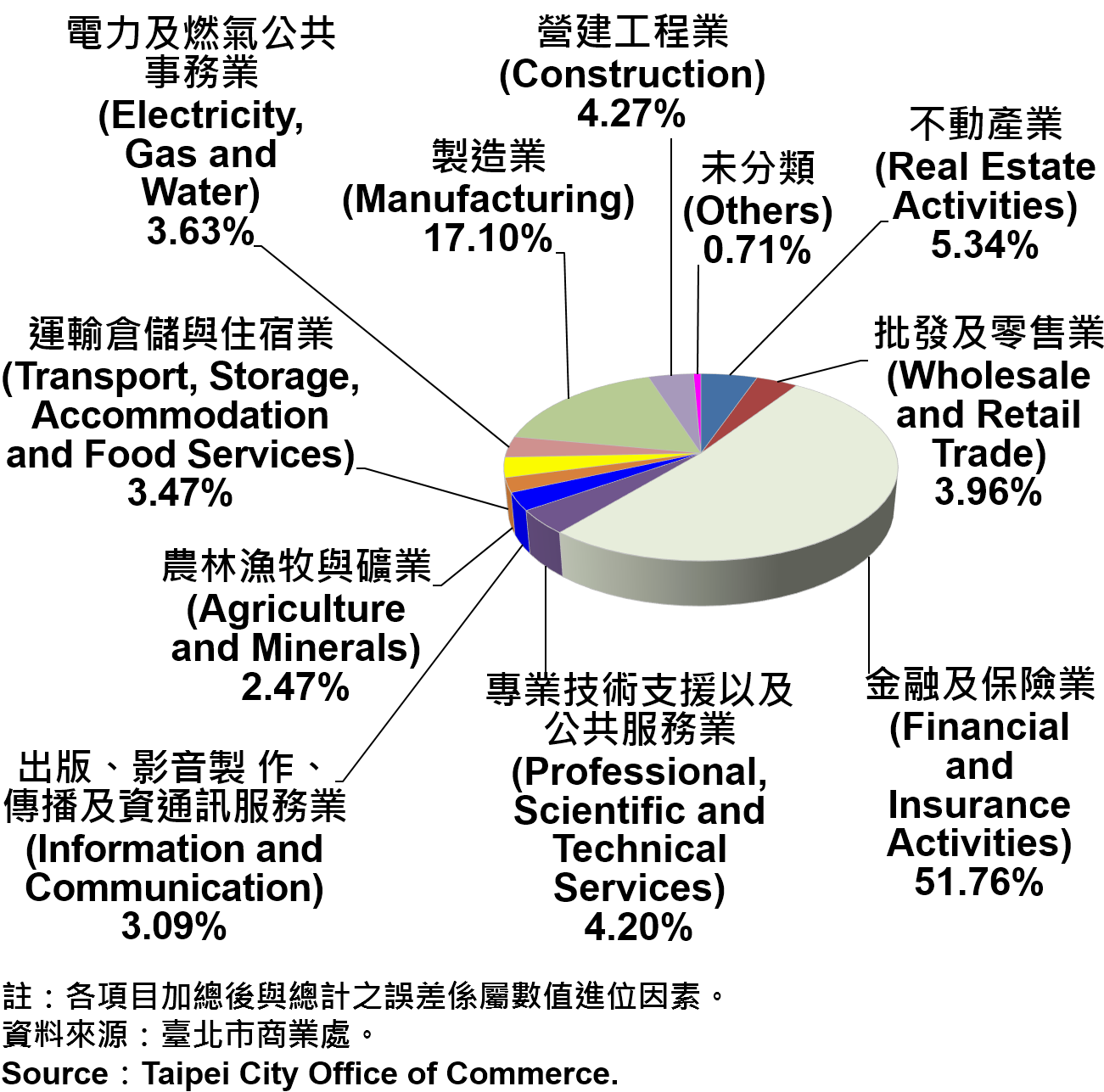 臺北市公司登記資本額產業別比重—2018 Ratios of Capital for the Companies and Firms Registered in Taipei City by Industry—2018