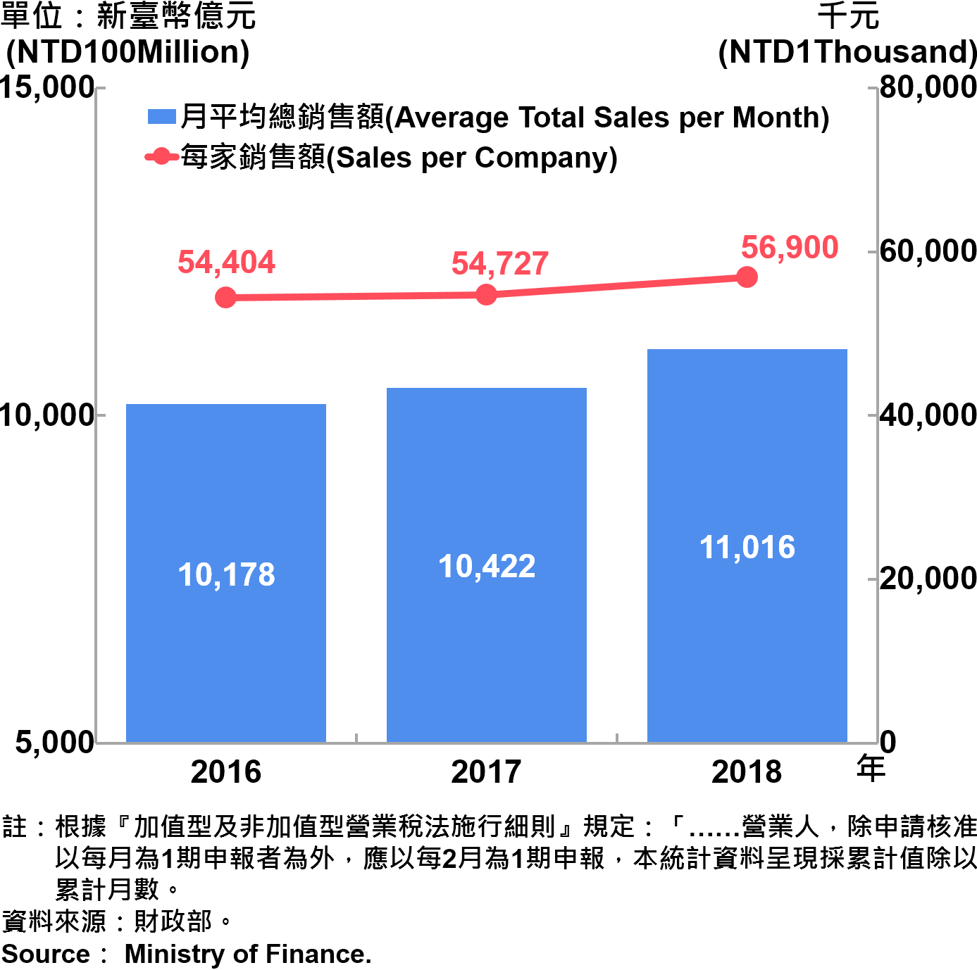 臺北市公司行號銷售額—2018 Operating Income for Business Enterprises in Taipei City—2018