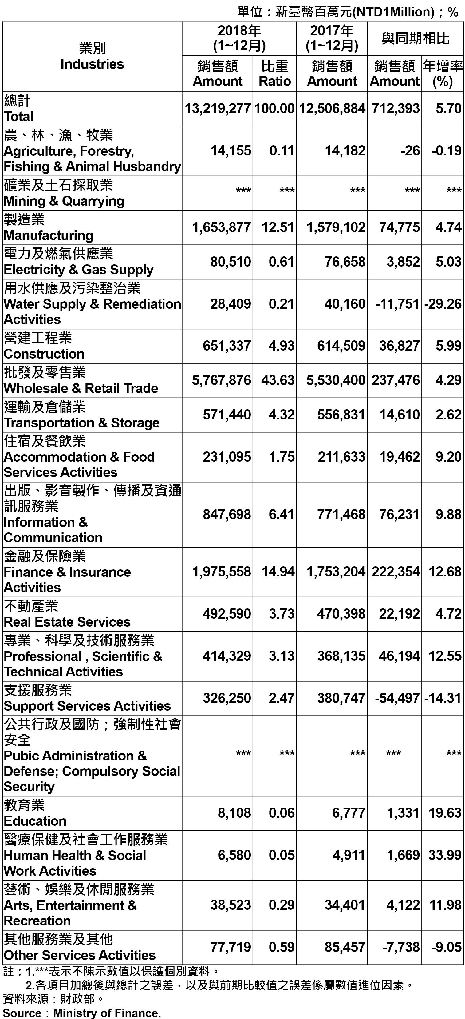 臺北市各產業公司行號銷售額 —2018 Operating Income for Business Enterprises in Taipei City—2018
