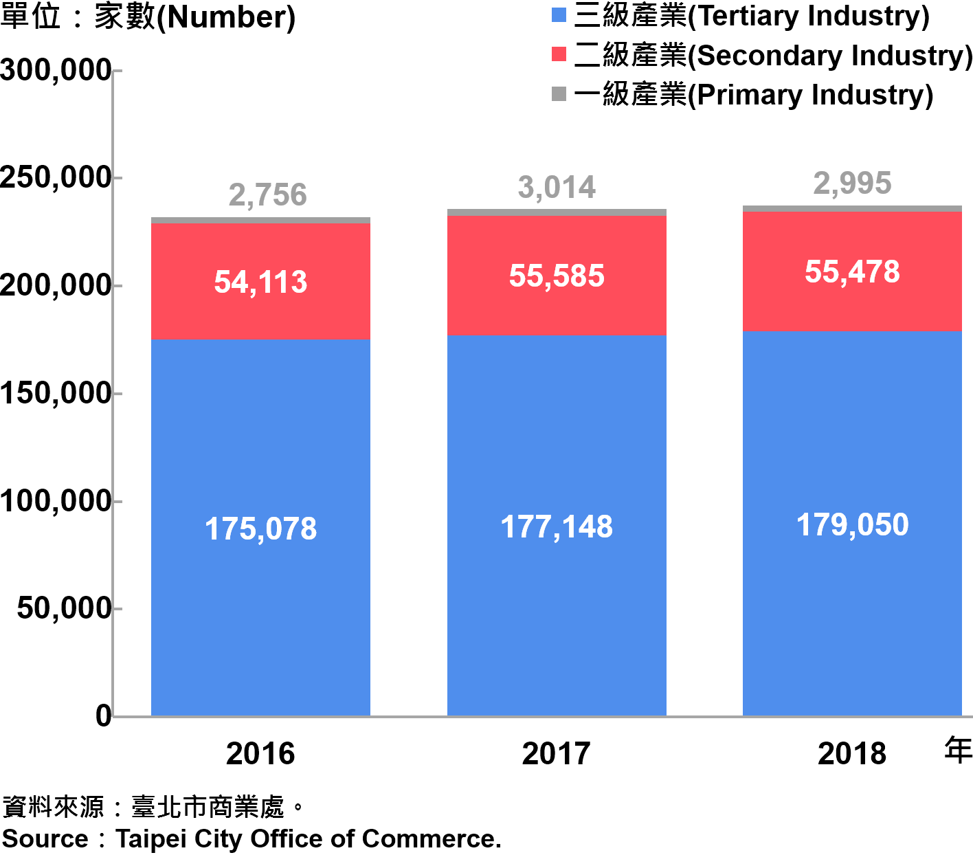 臺北市一二三級產業登記家數—2018 Number of Primary , Secondary and Tertiary Industry in Taipei City—2018