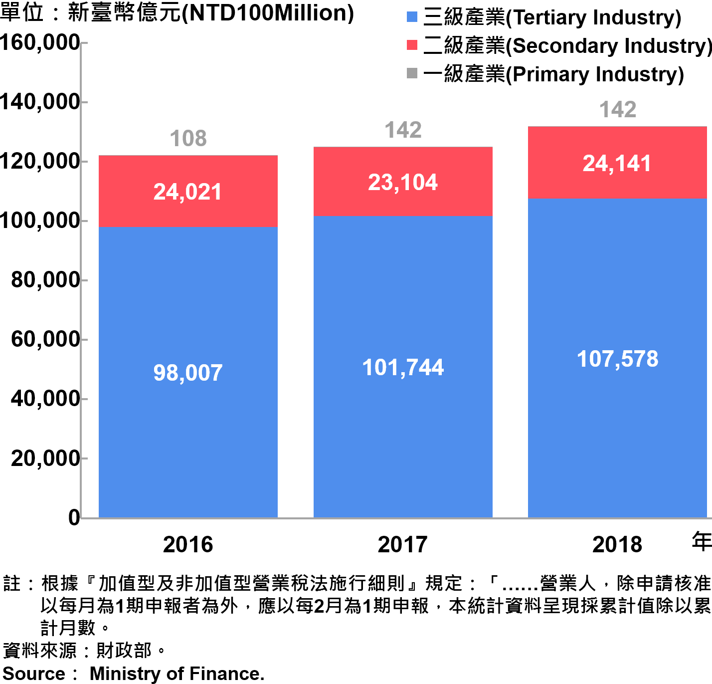 臺北市一二三級產業銷售額—2018 Sales of Primary , Secondary and Tertiary Industry in Taipei City—2018
