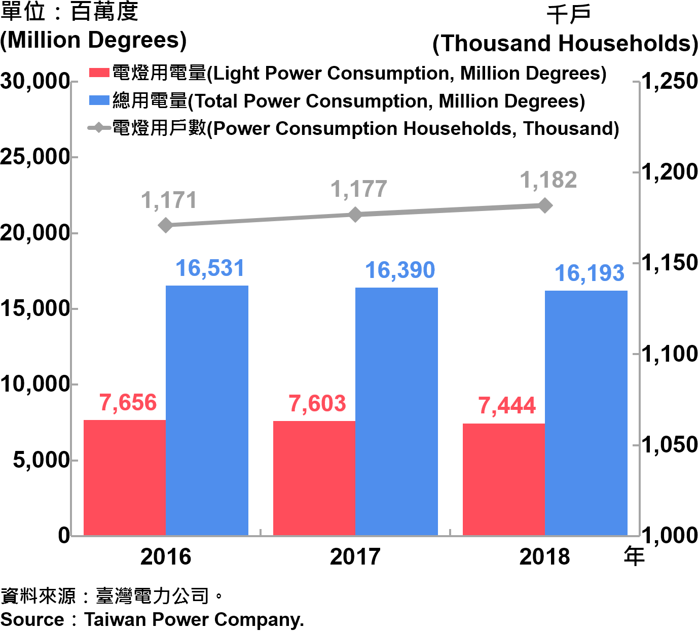 臺北市電力總用電量—2018 Electric Power Consumption in Taipei City—2018