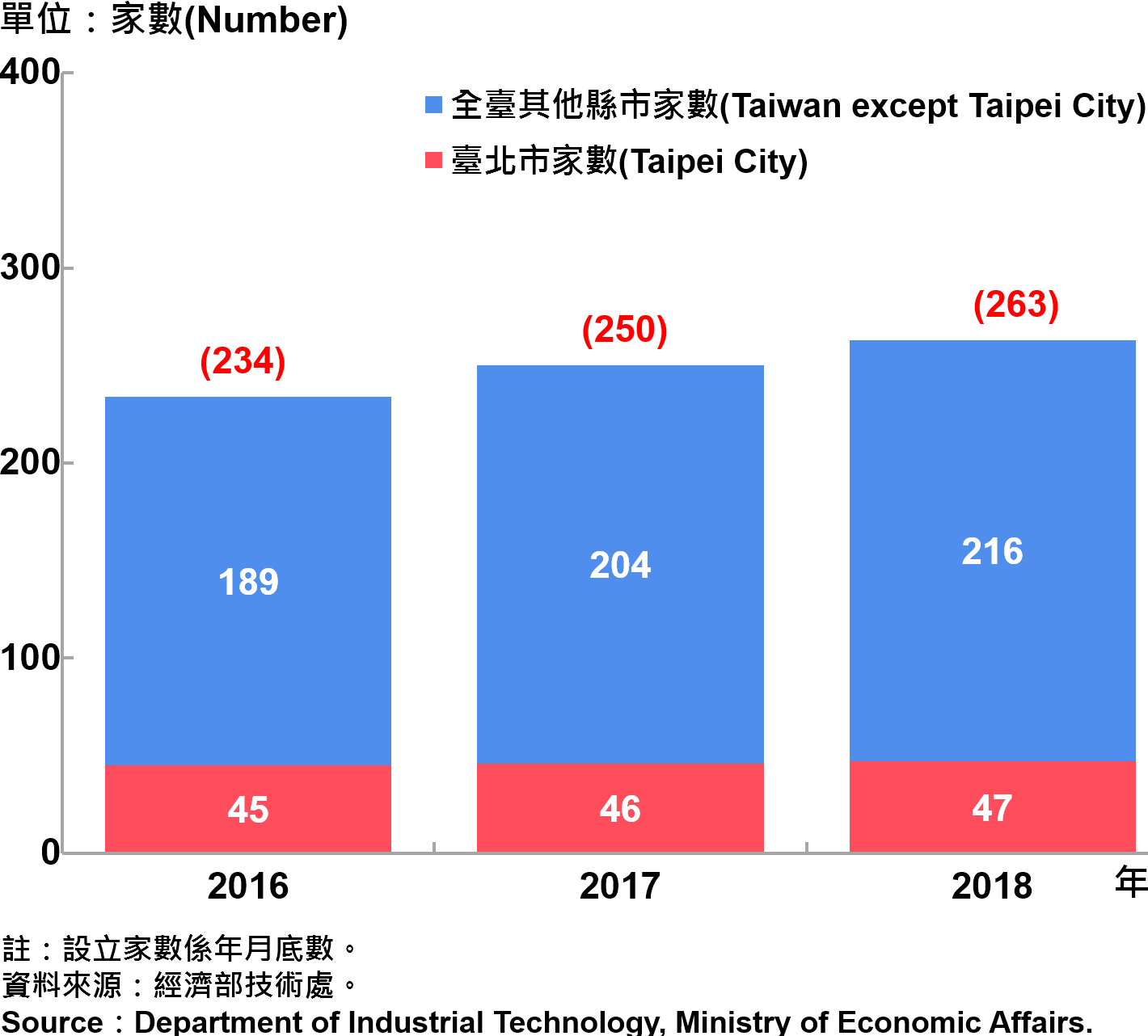 臺北市研發中心設立家數—2018 Number of R&D Centers in Taipei City—2018