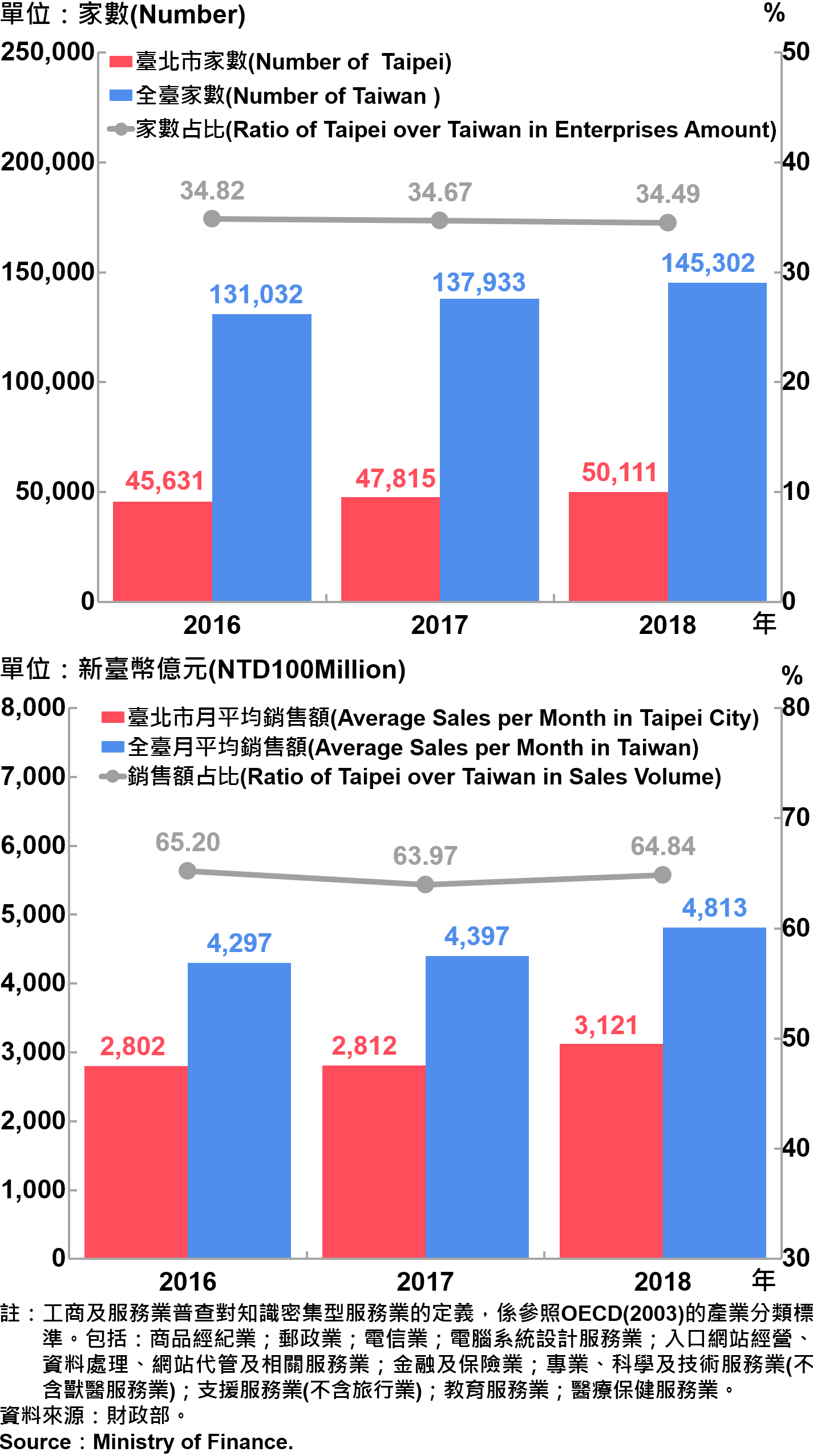 臺北市知識密集型服務業之家數及銷售額—2018 Statistics Knowledge Intensive Service Industry in Taipei City—2018