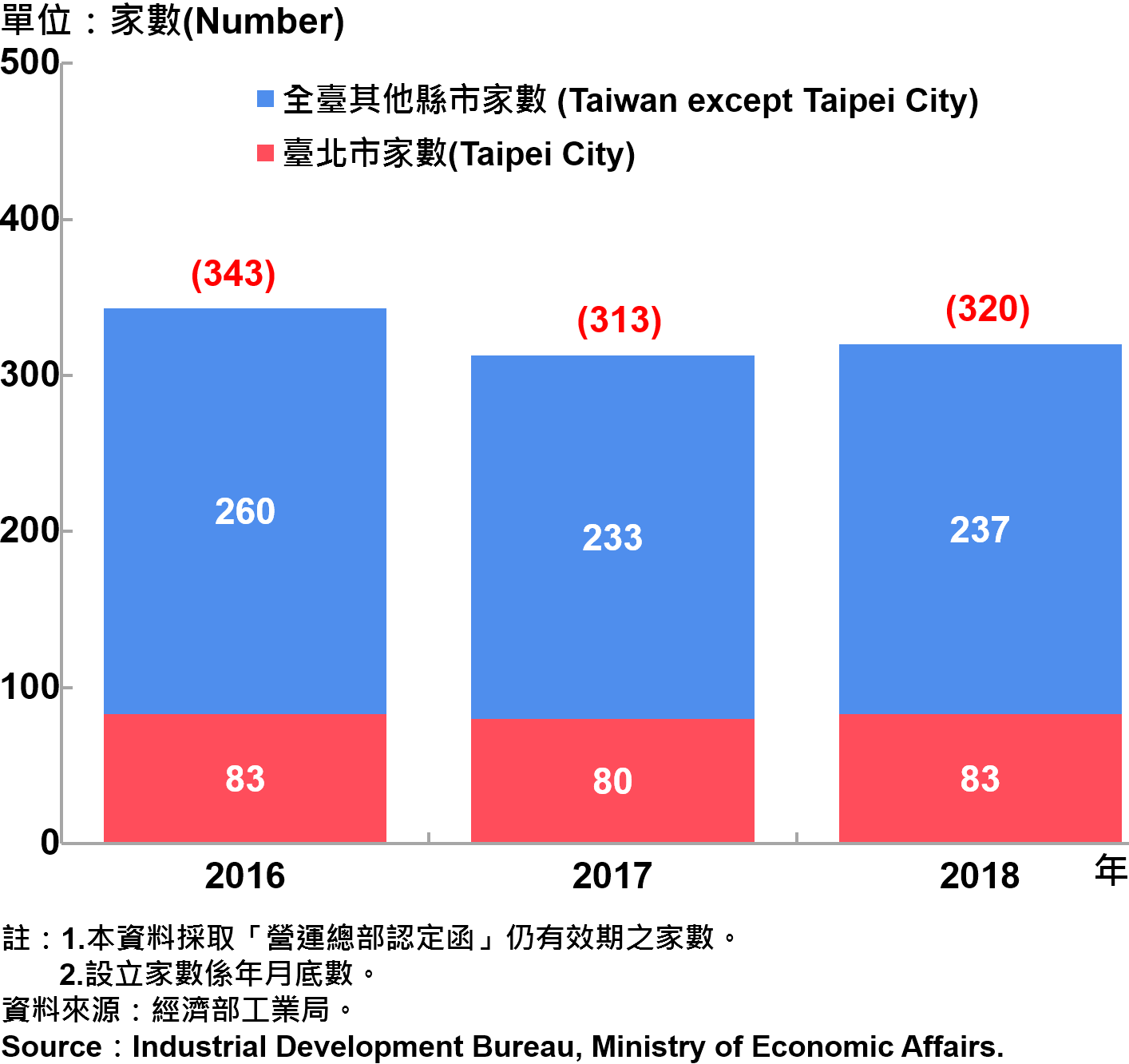臺北市企業營運總部之設立家數—2018 Number of Established Enterprise Business Headquarters in Taipei City—2018