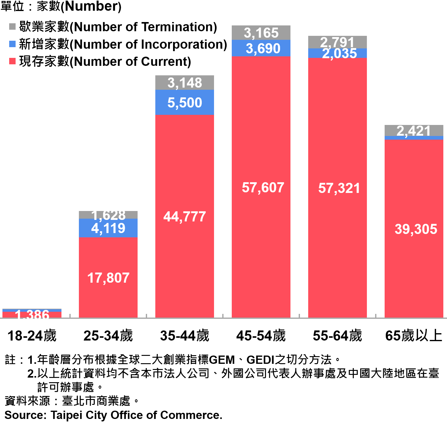 臺北市公司行號負責人年齡分布情形—2018 Responsible Person of Newly Registered Companies In Taipei by Age—2018