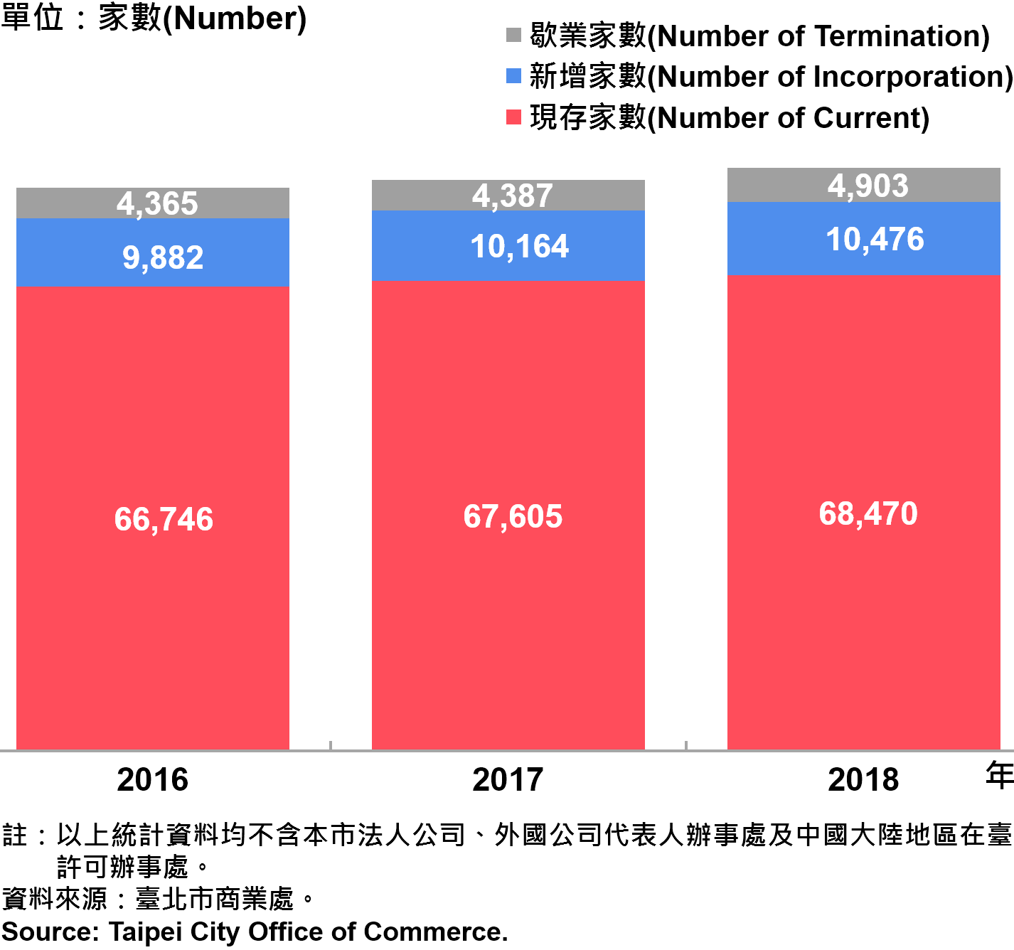 臺北市公司行號之青創負責人分布情形—2018 Responsible Person of Newly Registered Companies In Taipei City —2018