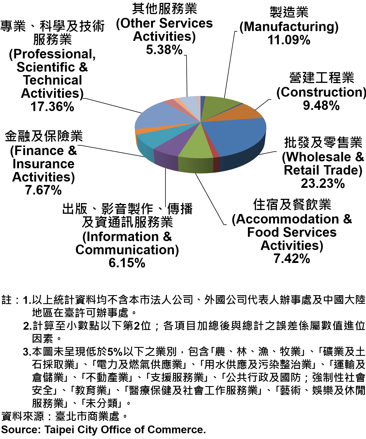 臺北市新創公司行號之業別分布情形—依現存家數—2018 Newly Registered Companies in Taipei City by Industry- Number of Current—2018