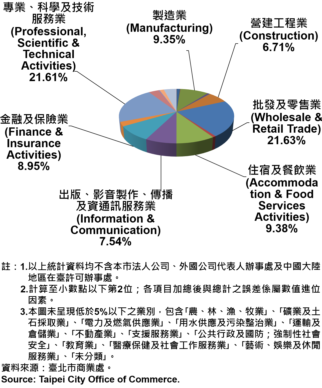 臺北市新創公司行號之業別分布情形—依新增家數—2018 Newly Registered Companies in Taipei City by Industry- Number of Incorporation—2018