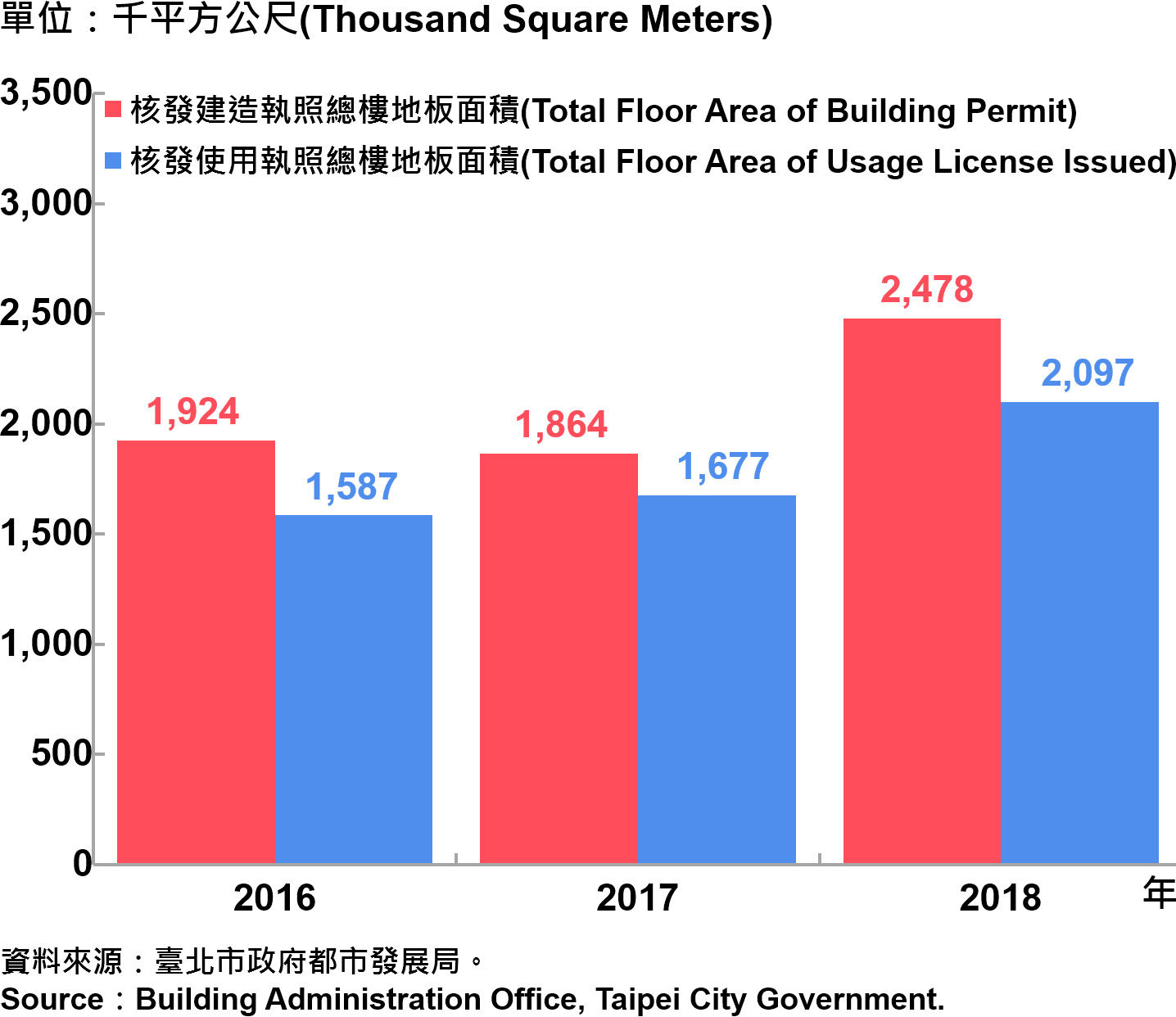 臺北市核發建築物執照與使用執照總樓地板面積—2018 Building with Newly Construction and Using Construction Permits Issued in Taipei City—2018