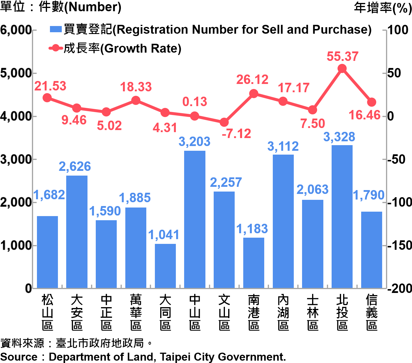 臺北市不動產買賣登記統計—依行政區分—2018 Statistics for Trade in Real Estate Registration by Distinct—2018